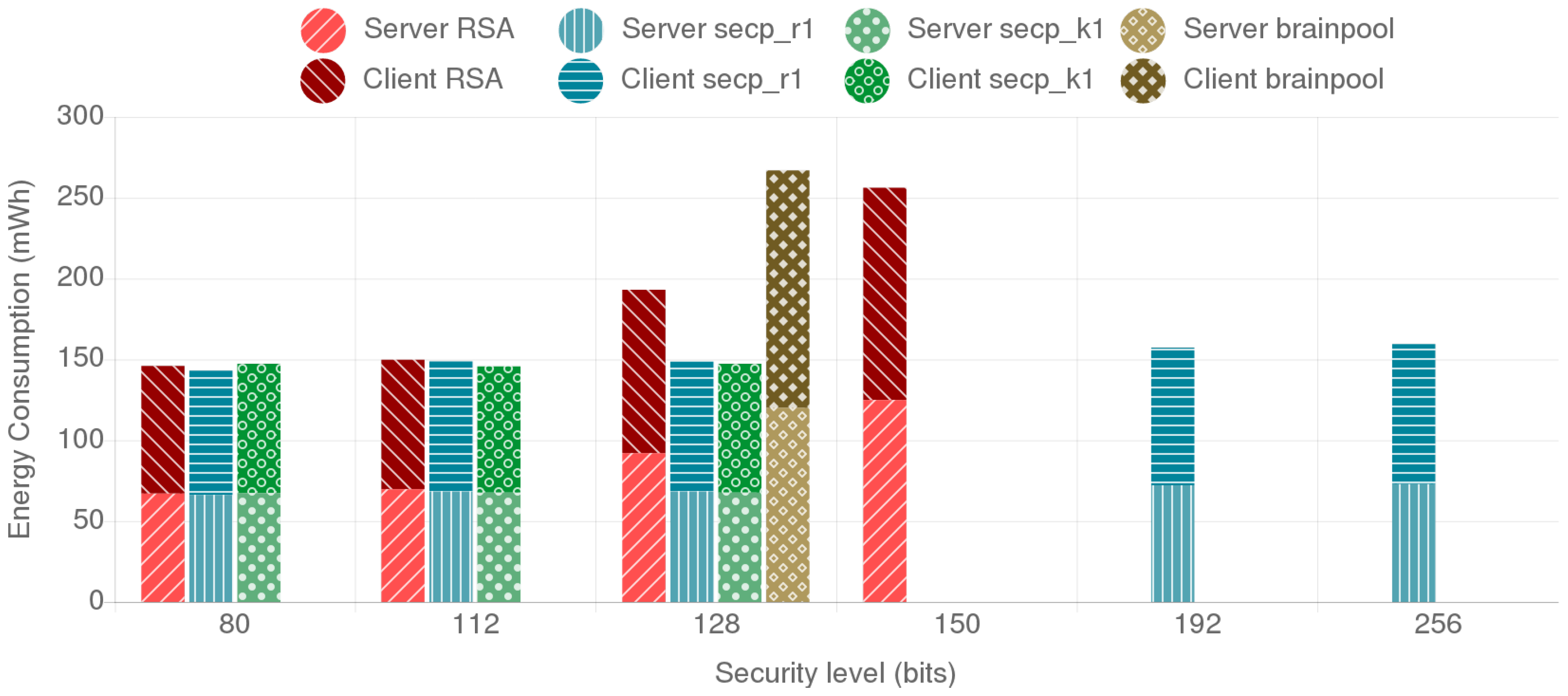 Sensors | Free Full-Text | A Practical Evaluation on RSA and