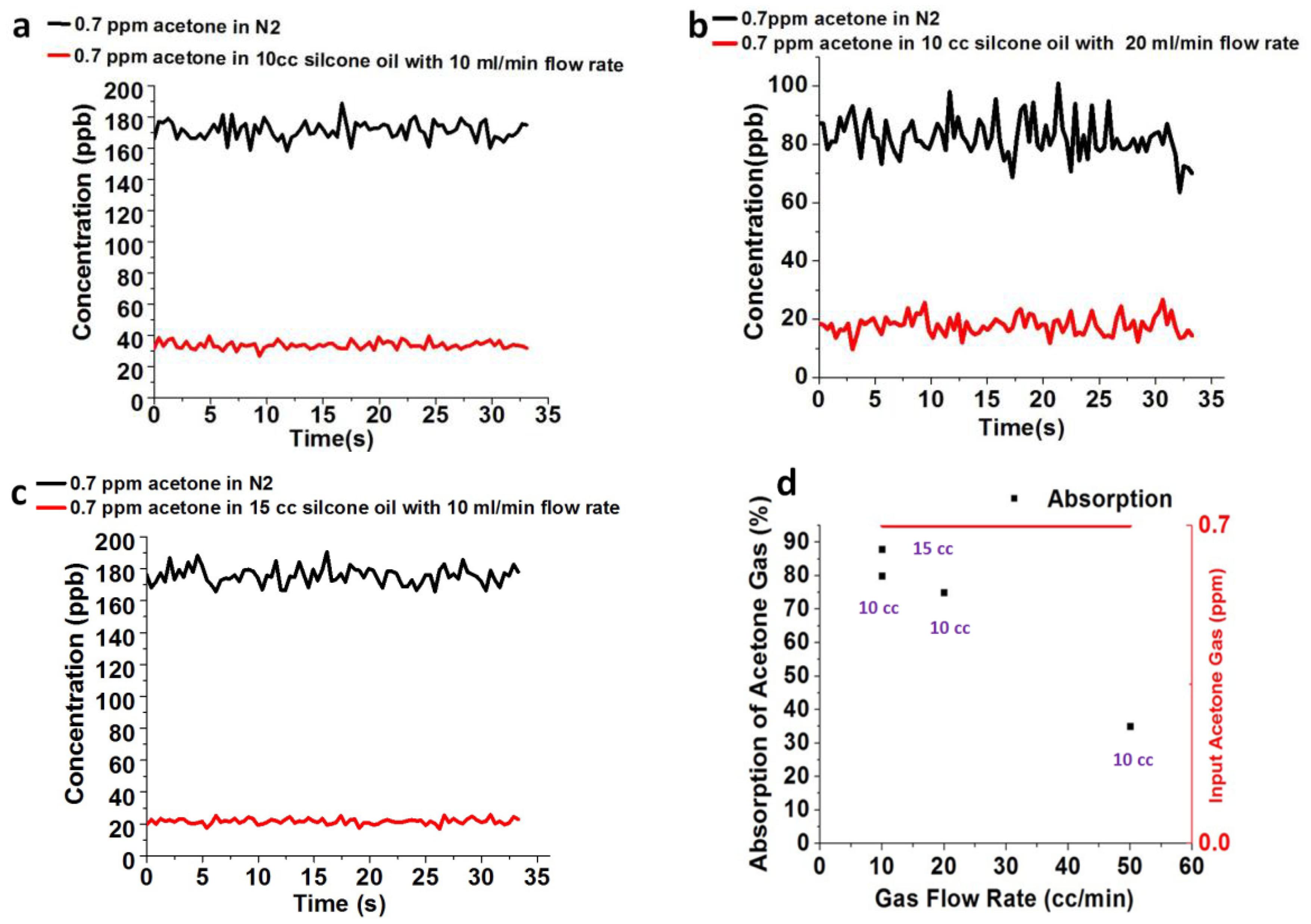 Sensors   Free Full-Text   Indium Nitrite (InN)-Based Ultrasensitive