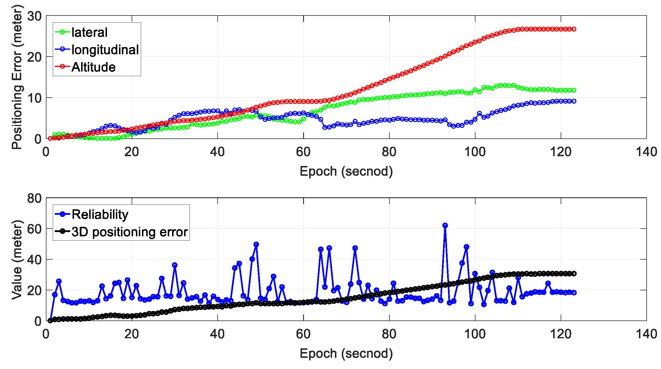 Sensors | Free Full-Text | Performance Analysis of NDT-based