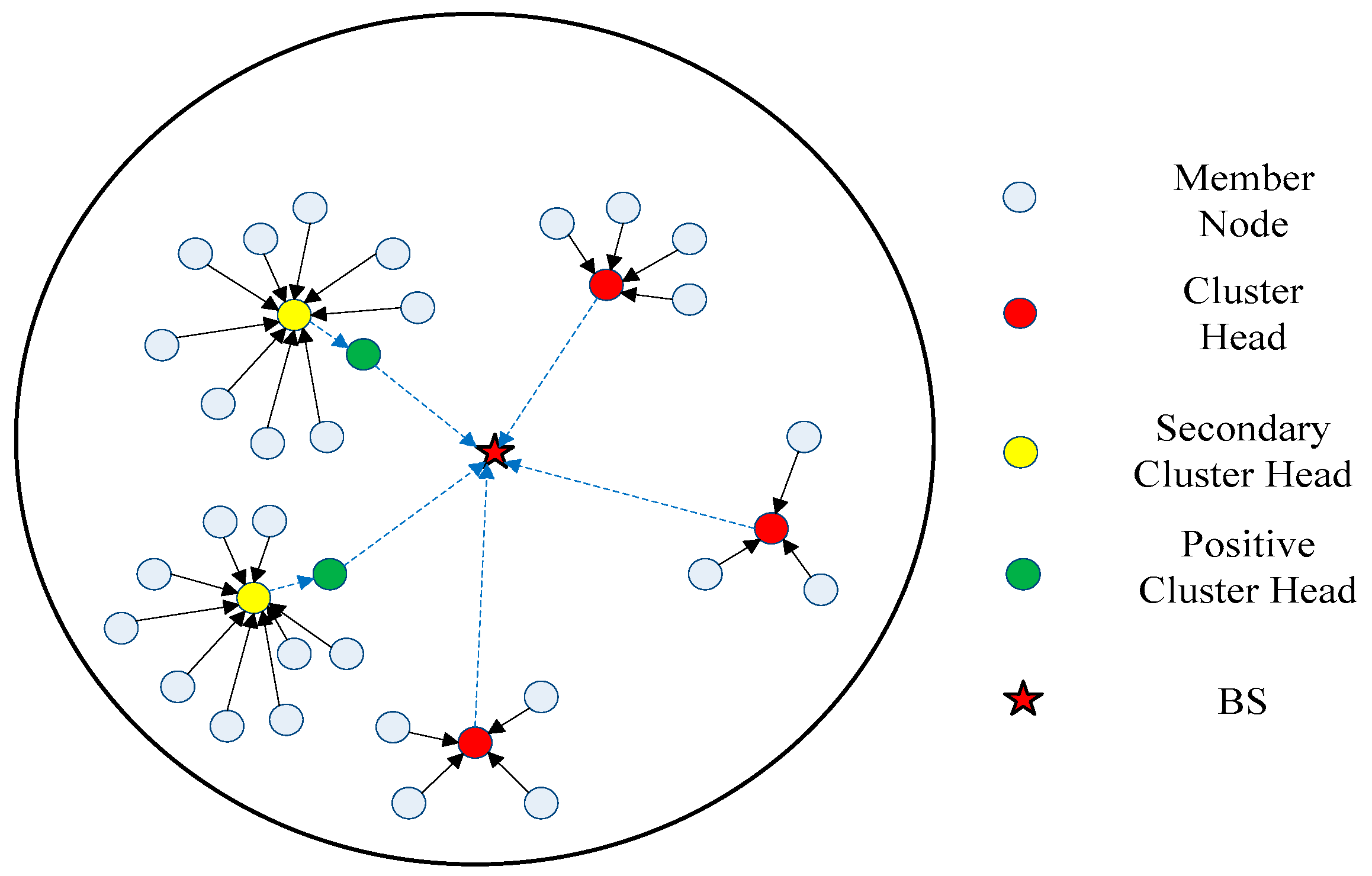 Sensors   Free Full-Text   An Energy-Efficient Clustering