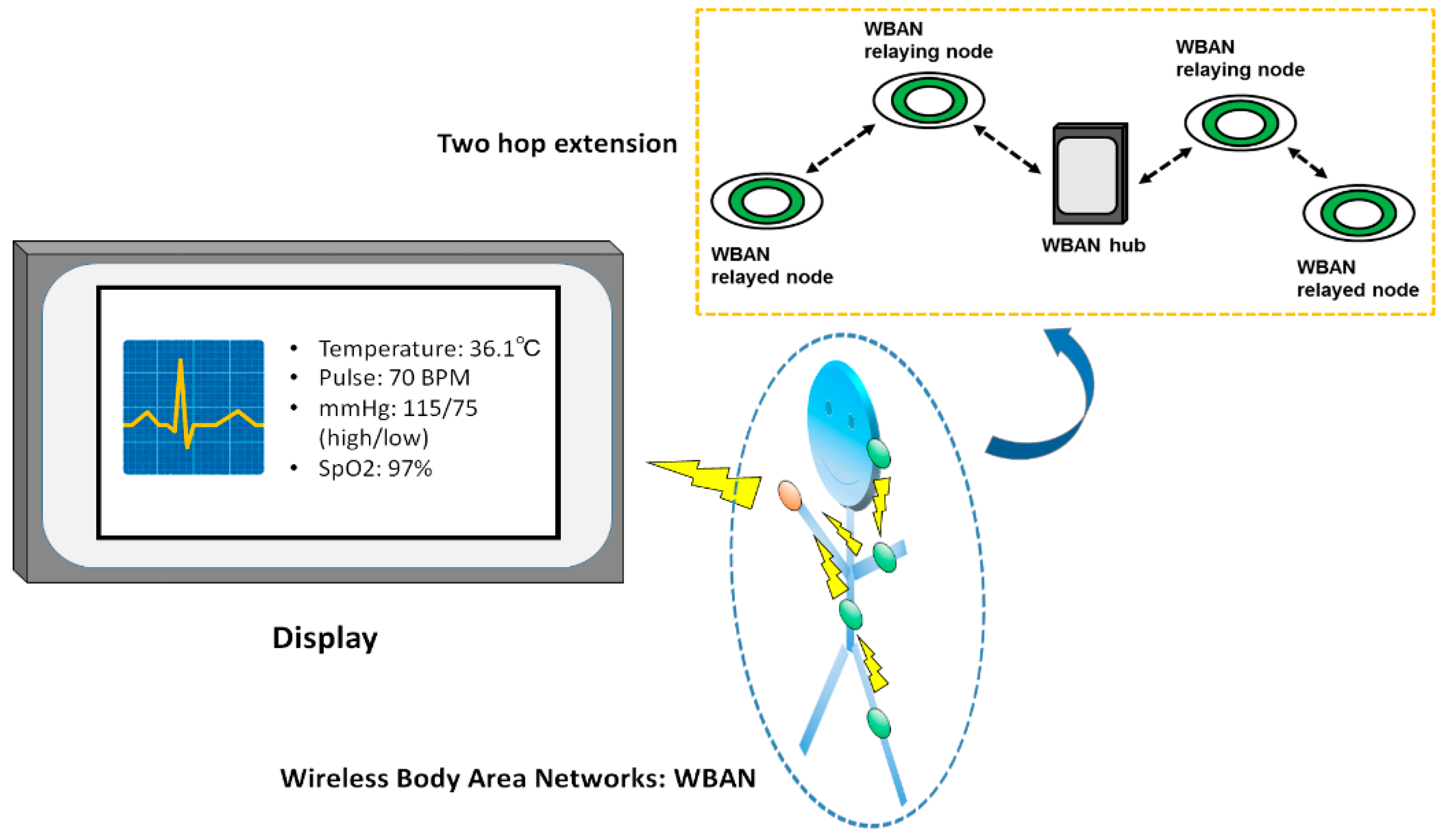 sensors free full text performance evaluation of a quality of rh mdpi com