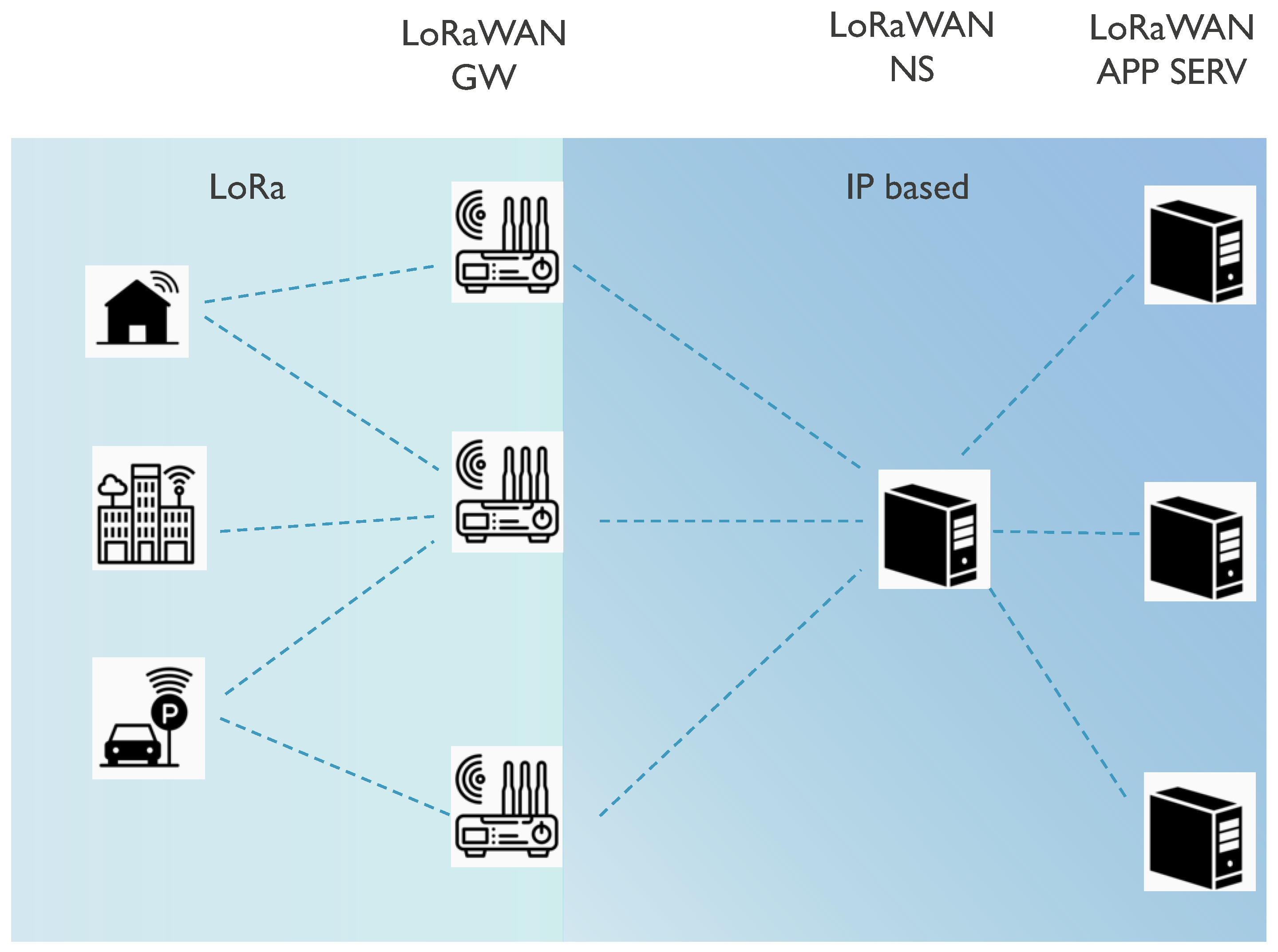 Sensors | Free Full-Text | A Survey of LoRaWAN for IoT: From