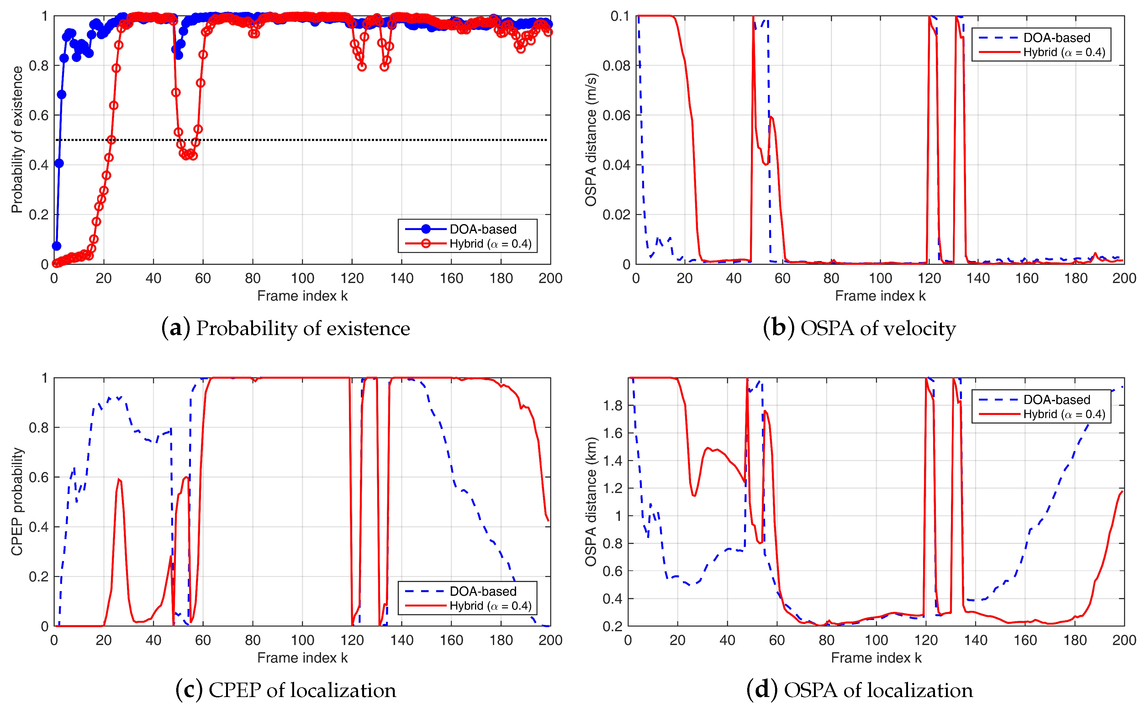 Sensors | Free Full-Text | Joint Passive Detection and Tracking of