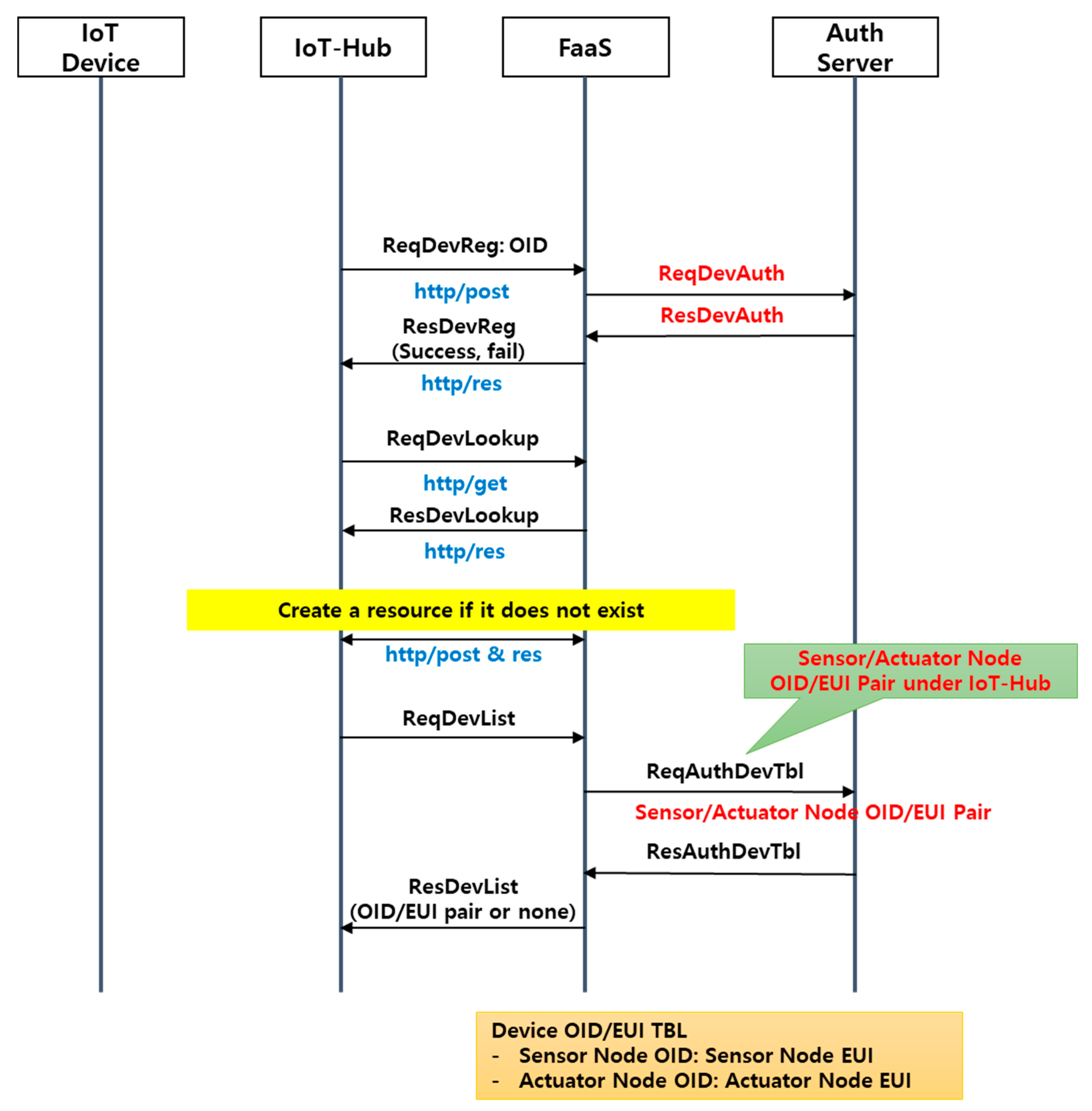 Sensors | Free Full-Text | IoT-Based Strawberry Disease Prediction