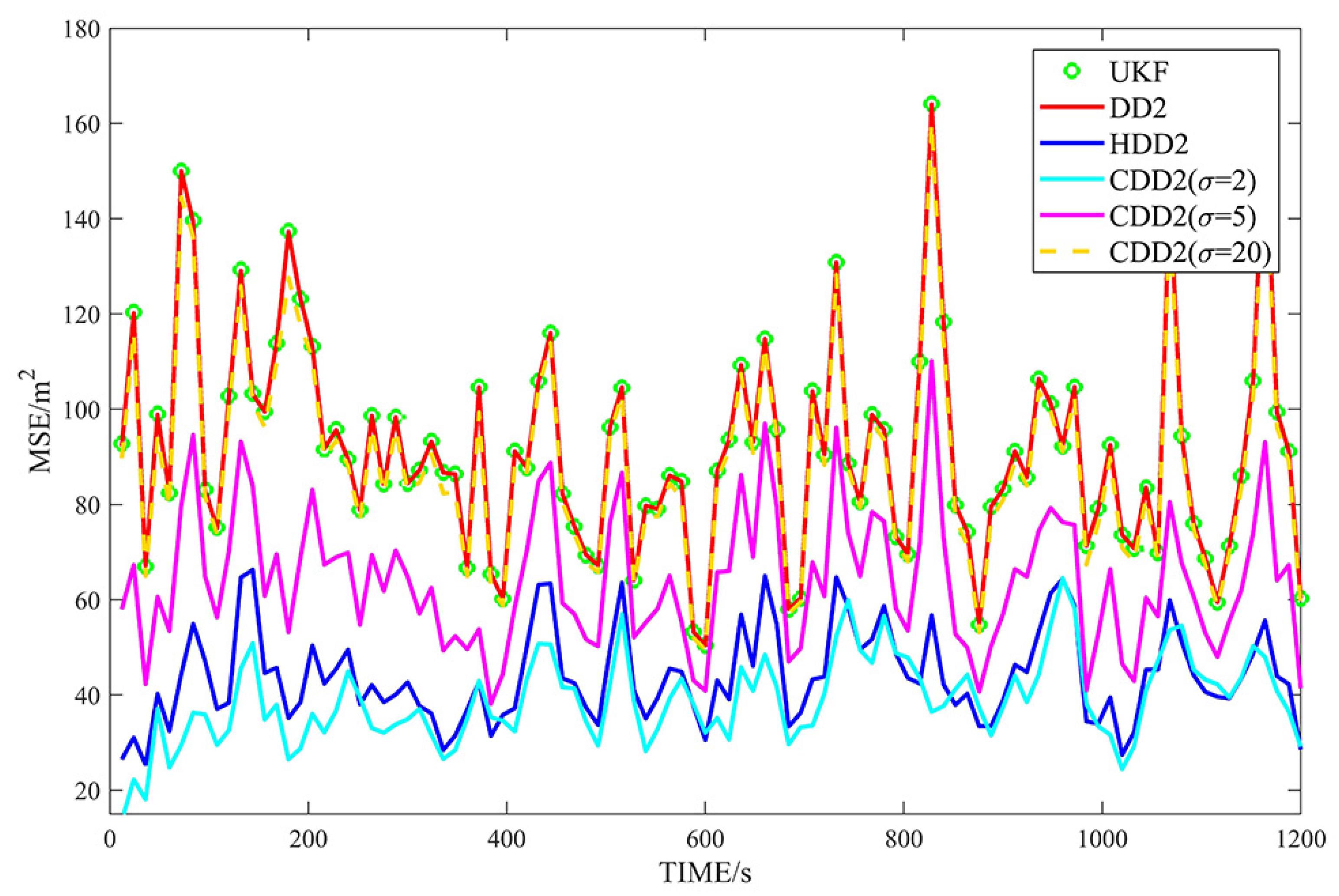 Sensors | Free Full-Text | Correntropy Based Divided