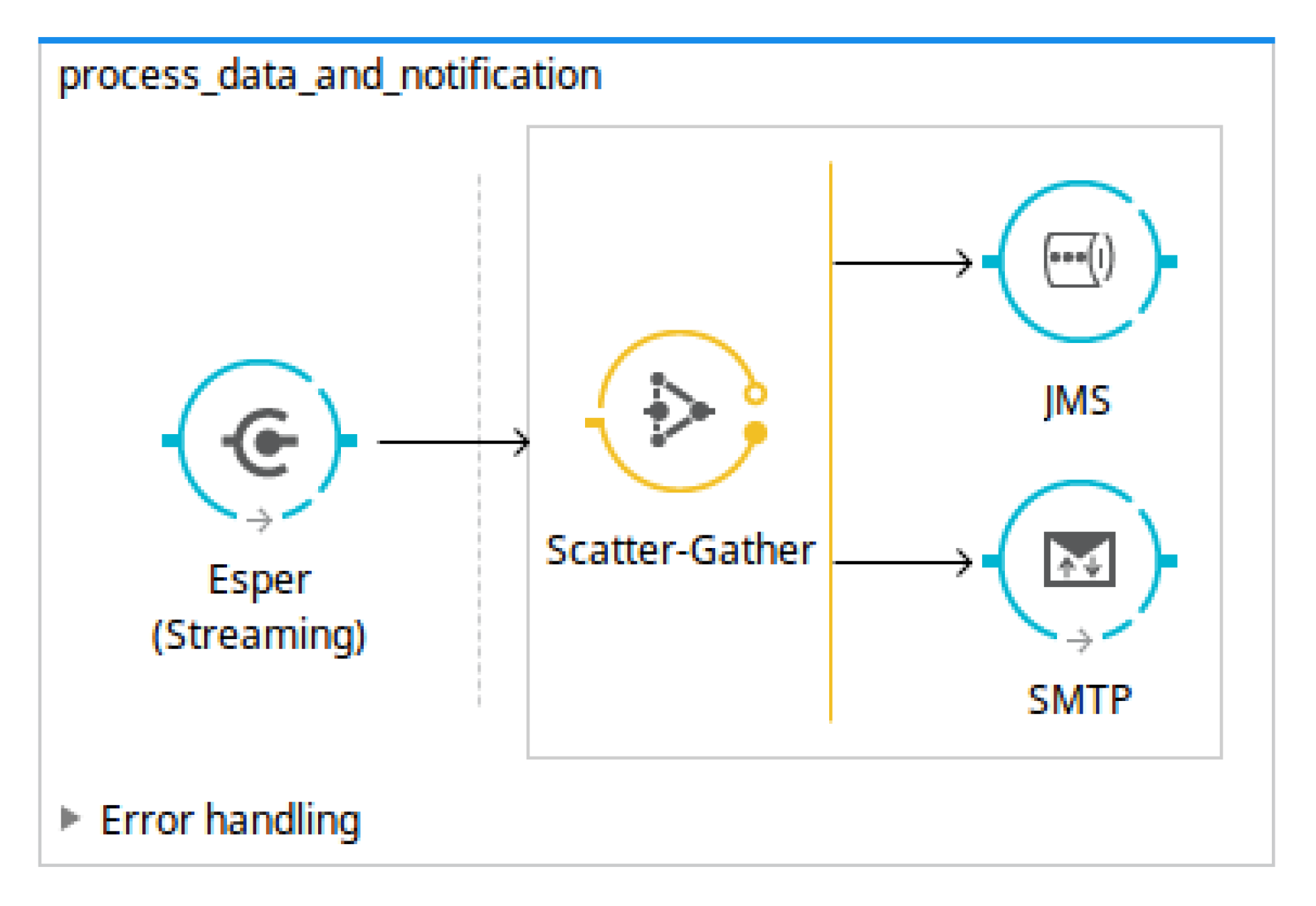 Sensors | Free Full-Text | Model Driven Development Applied to