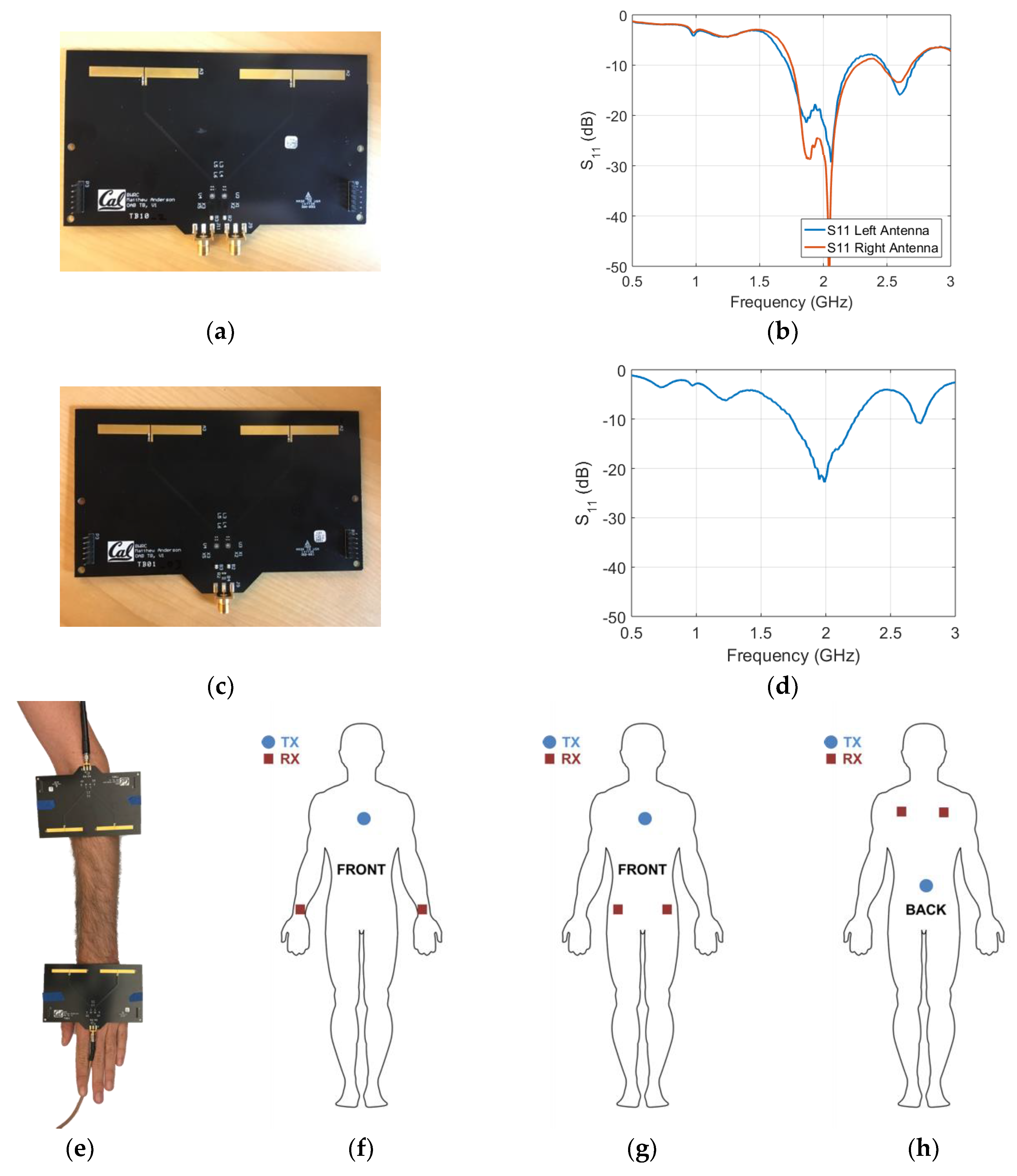 Sensors | Free Full-Text | A Comparative Study of On-Body Radio