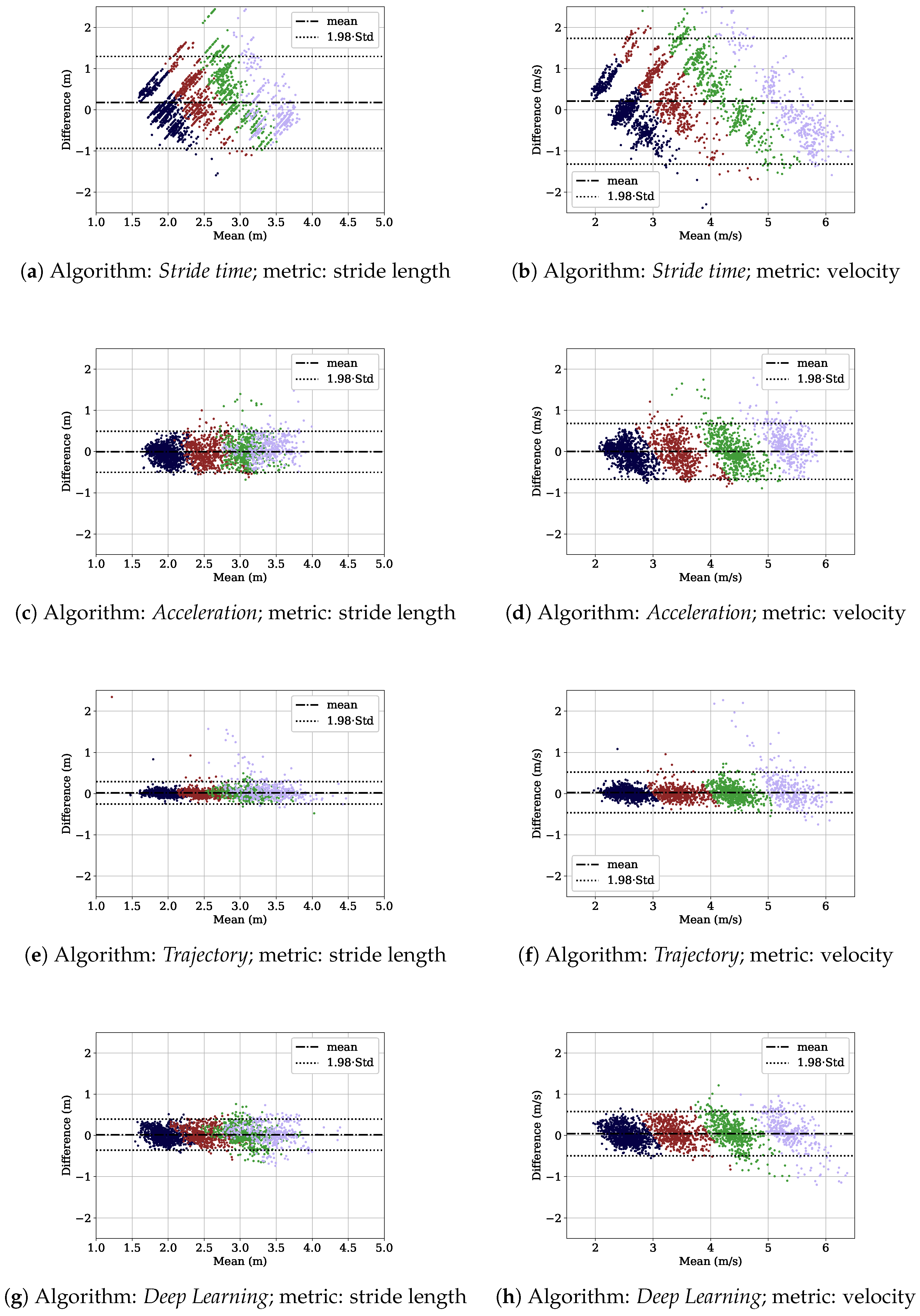 Sensors | Free Full-Text | Comparison of Different