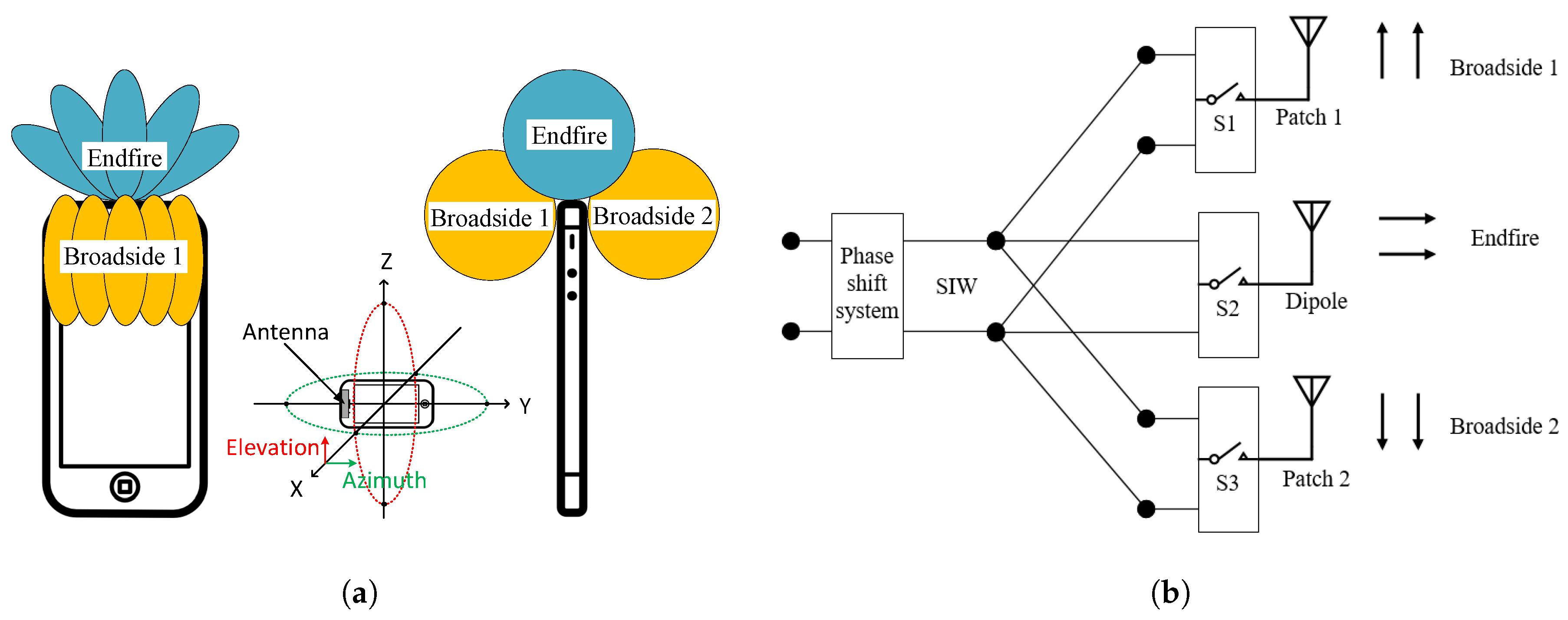 phased array - Ataum berglauf-verband com