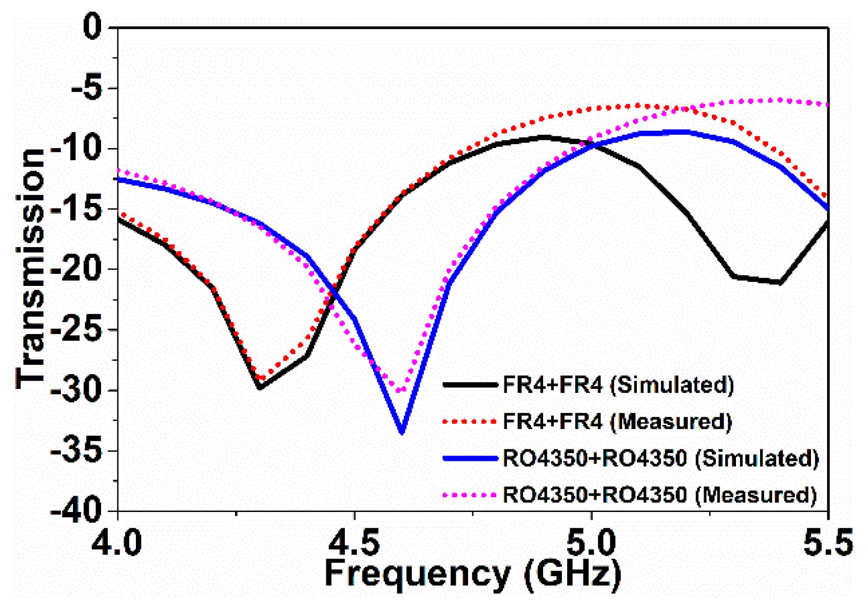 Sensors | Free Full-Text | Resonator-Inspired Metamaterial Sensor