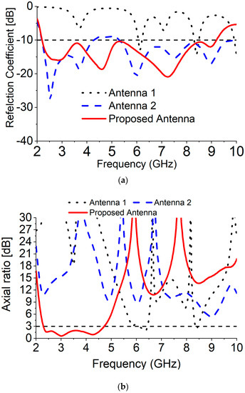 Sensors | Special Issue : Antenna Technologies for Microwave