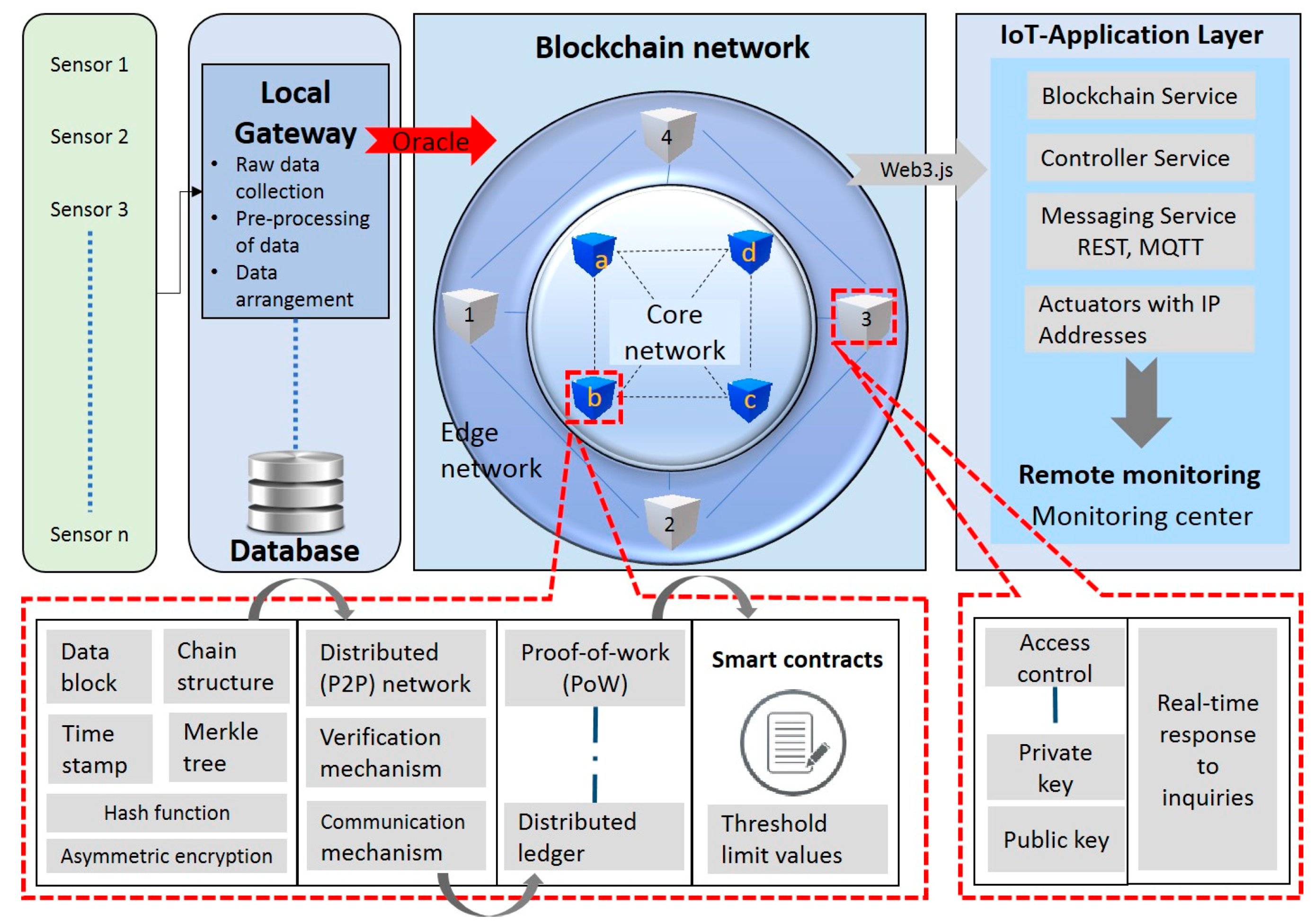 Sensors Free Full Text Hybrid Blockchain And Internet Of Things Network For Underground Structure Health Monitoring Html