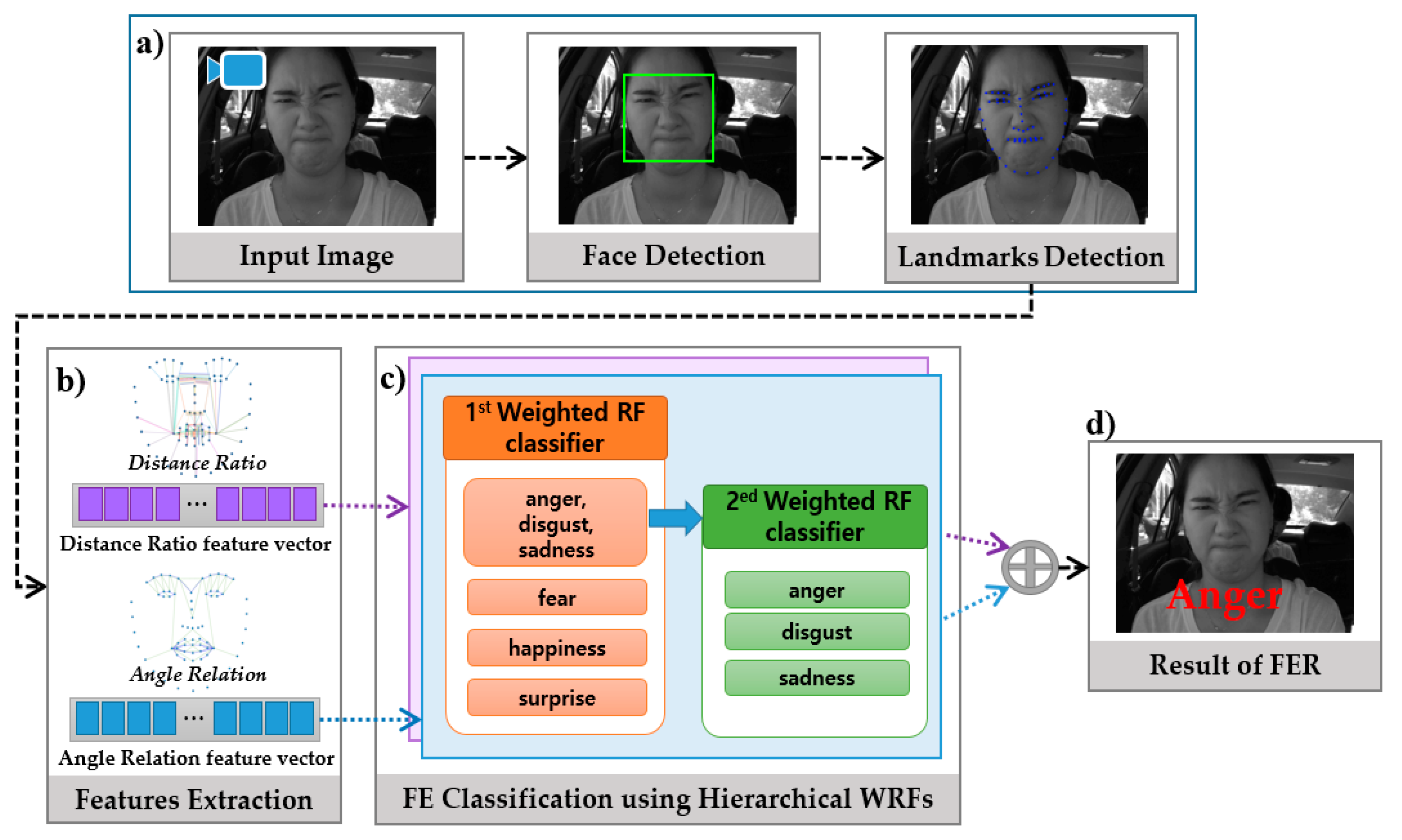 Sensors | Free Full-Text | Driver's Facial Expression Recognition in