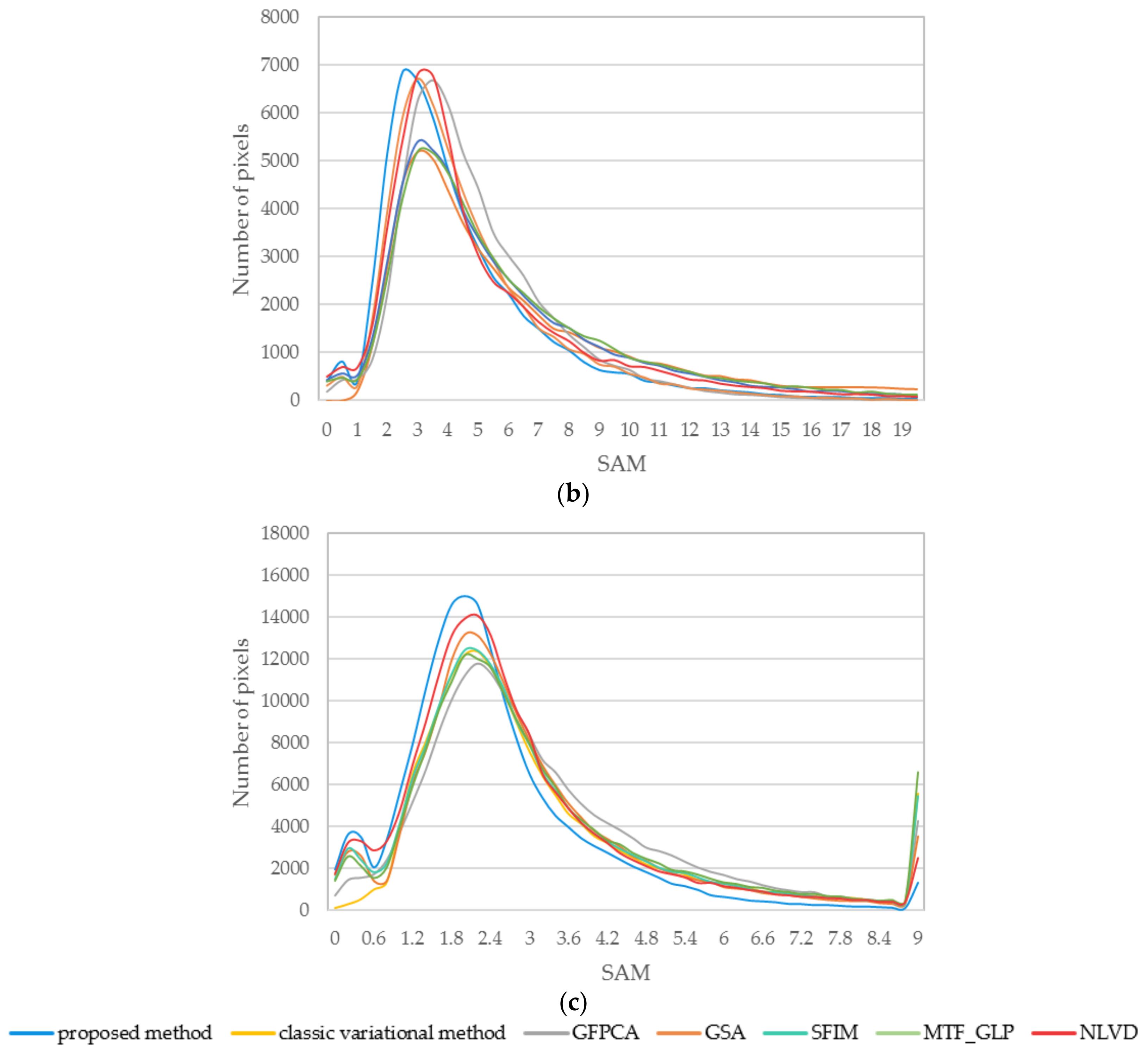 Sensors | Free Full-Text | Variational Pansharpening for