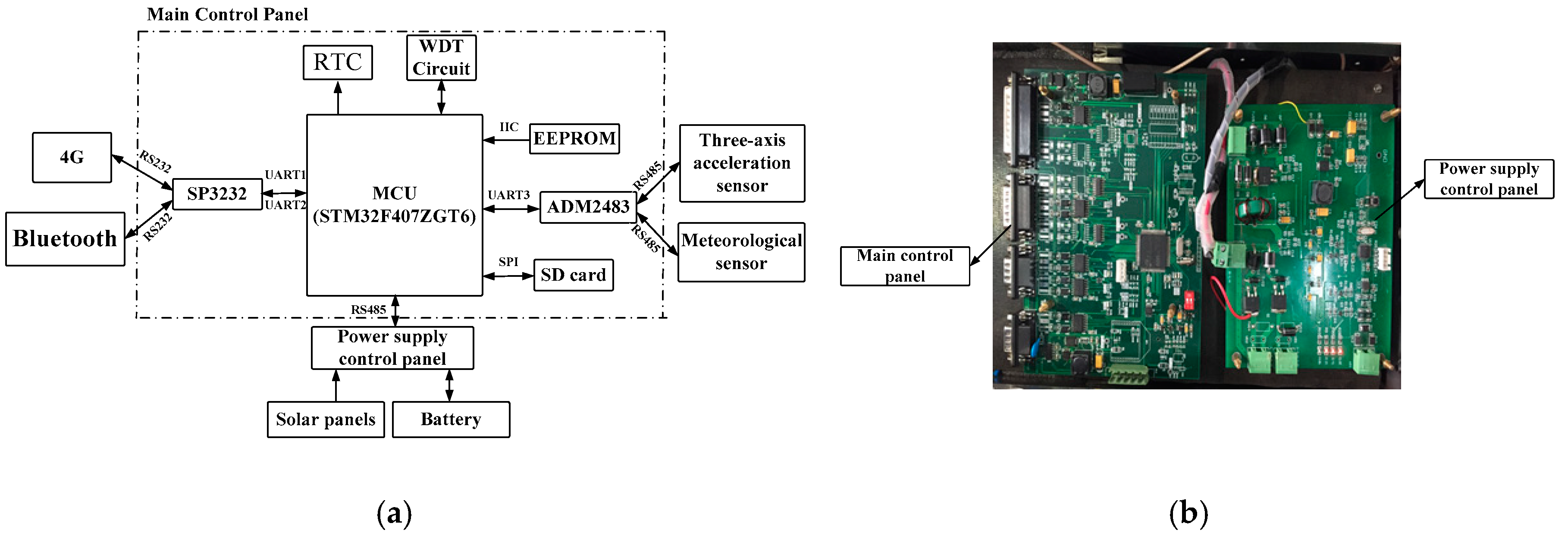 Sensors Free Full Text A Method For Settlement Detection Of The Watchdog Timers Multitasking No