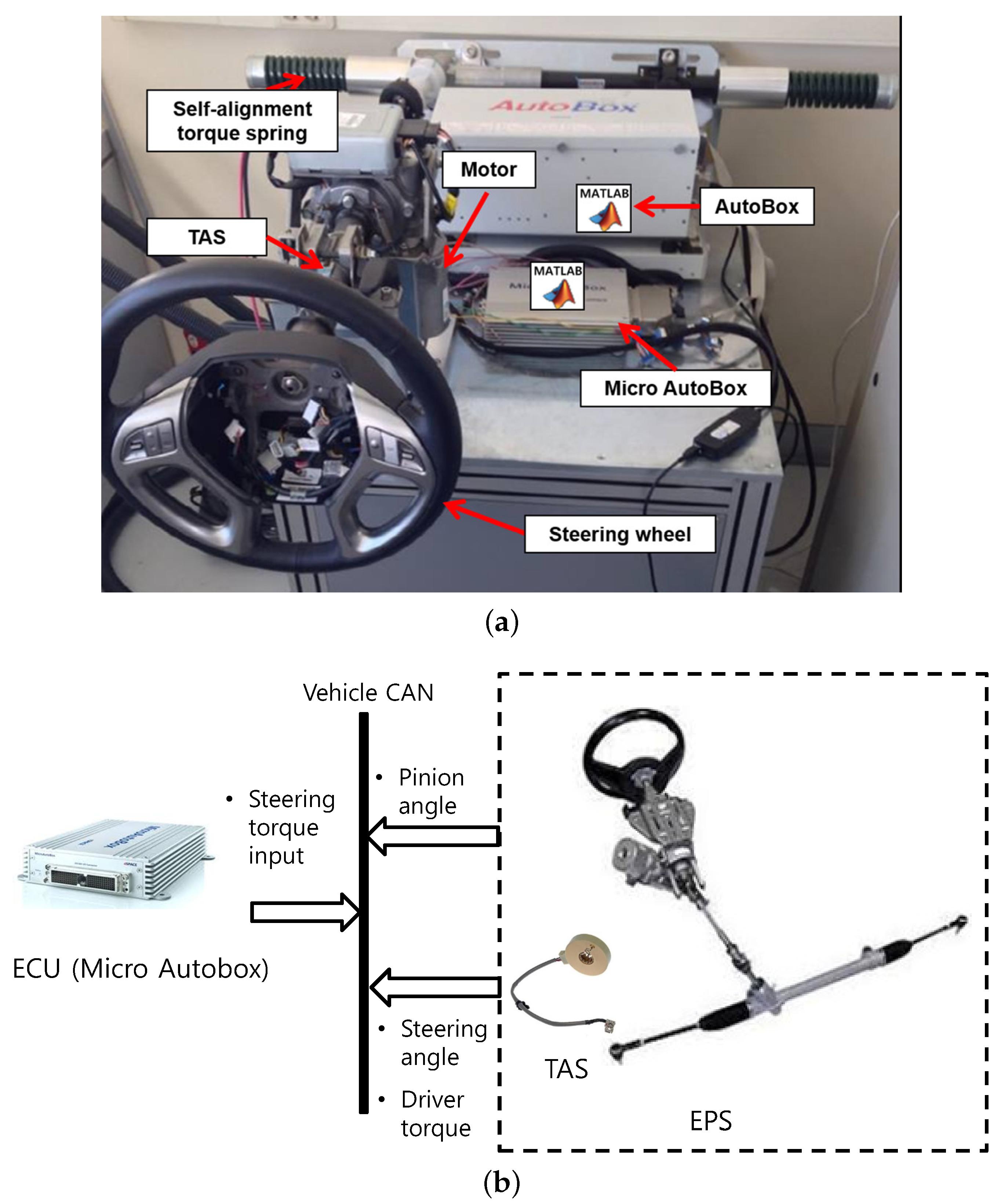 Sensors | Free Full-Text | Nonlinear Steering Wheel Angle