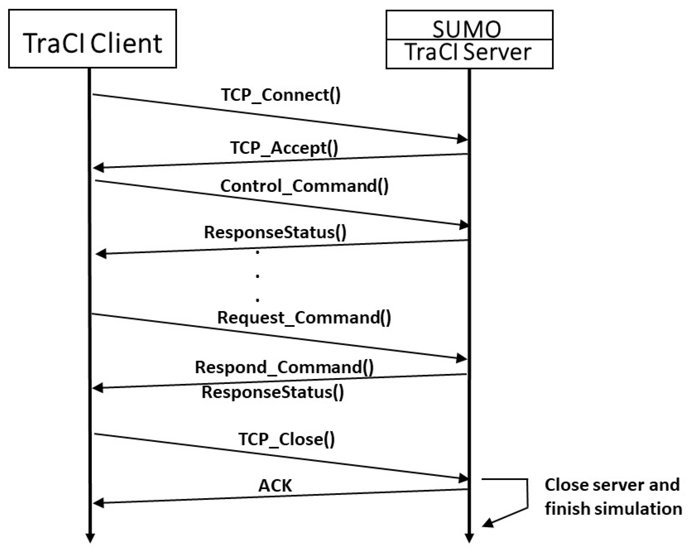 Sensors | Free Full-Text | Connection of the SUMO Microscopic