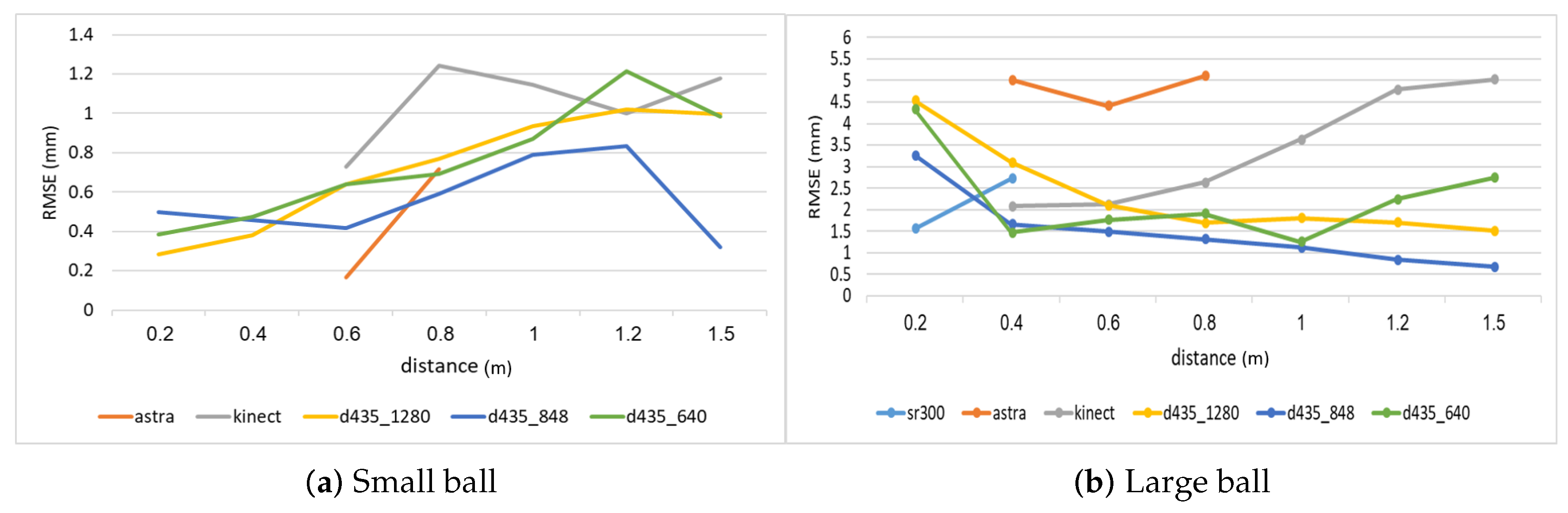 Sensors | Free Full-Text | Comparing RGB-D Sensors for Close
