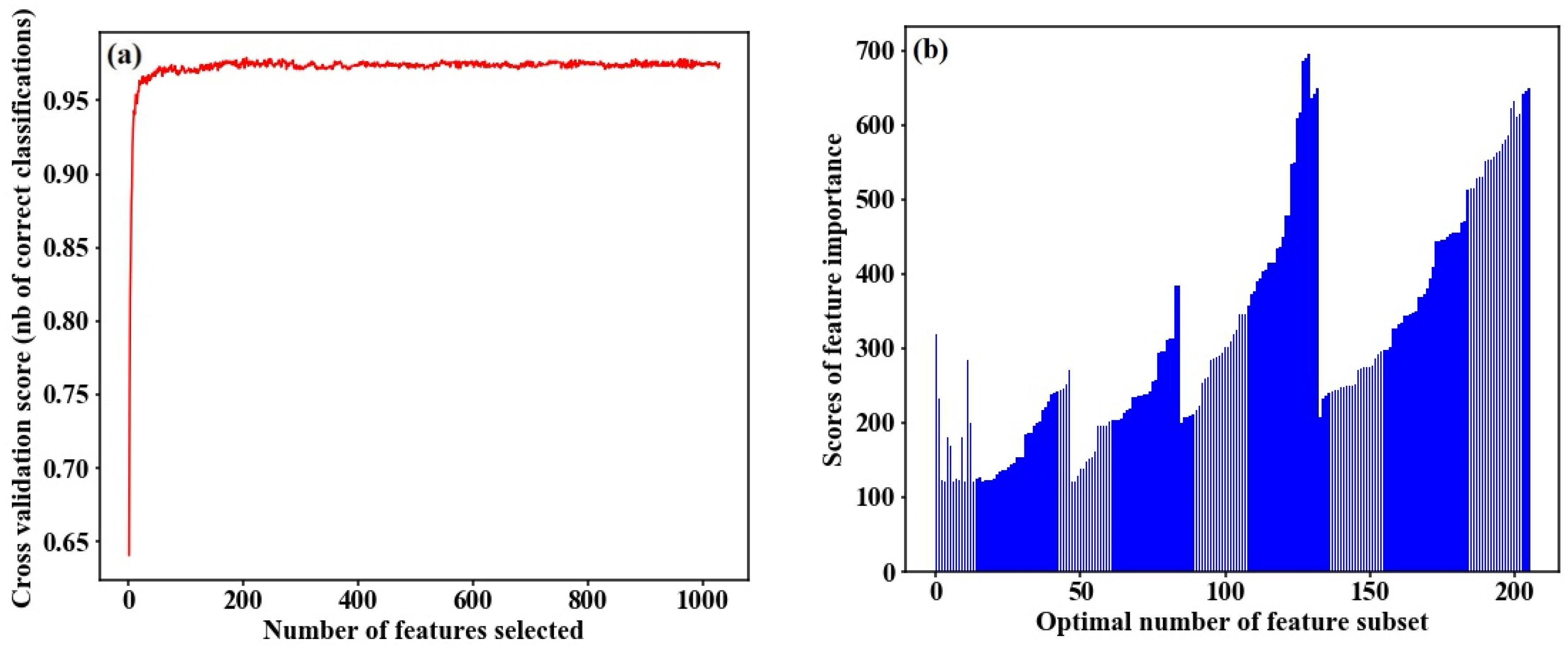 Sensors | Free Full-Text | Classification of Rice Heavy Metal Stress