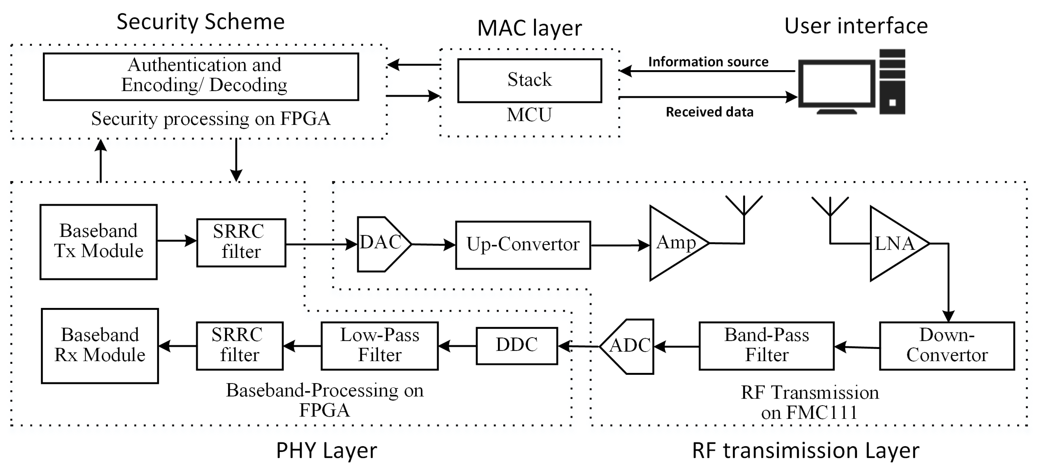 Sensors | Free Full-Text | A Software Defined Radio Evaluation