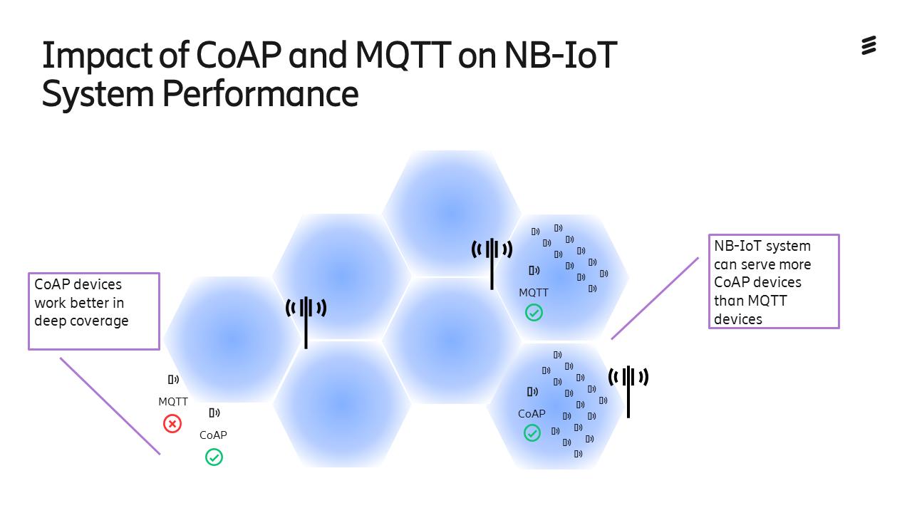 Sensors   Free Full-Text   Impact of CoAP and MQTT on NB-IoT