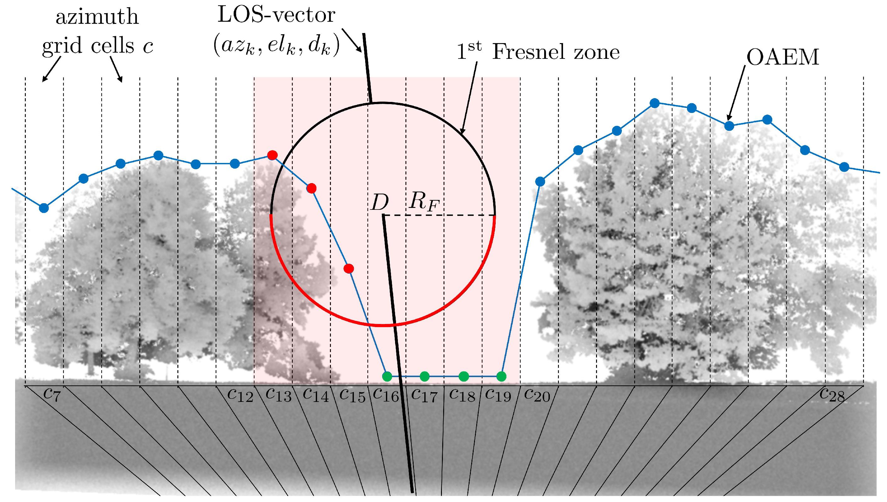 Sensors | Free Full-Text | GPS Multipath Analysis Using Fresnel Zones