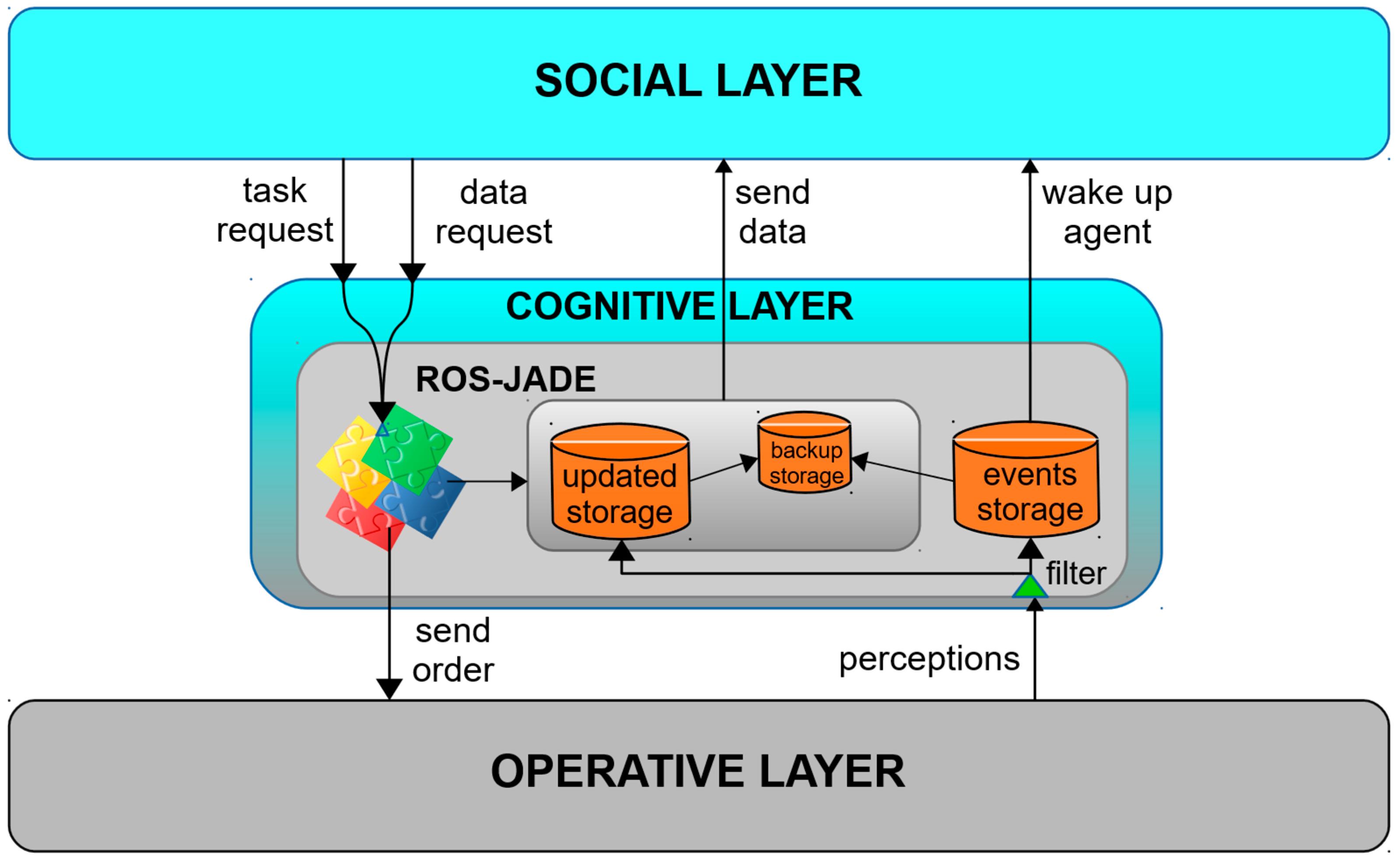 Sensors | Free Full-Text | A Generic Multi-Layer