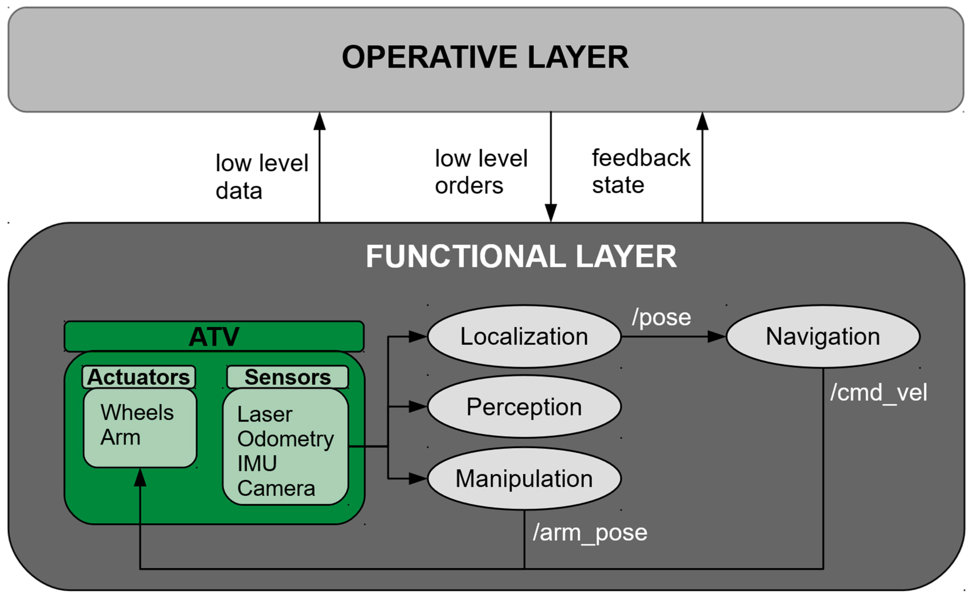 Sensors | Free Full-Text | A Generic Multi-Layer Architecture Based