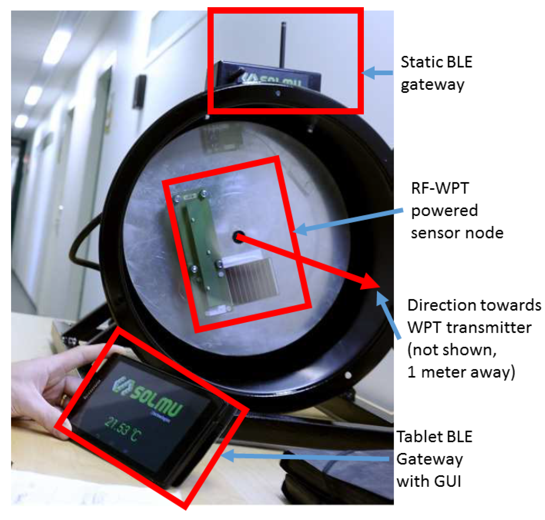 Sensors | Free Full-Text | Wireless Energy Transfer Powered