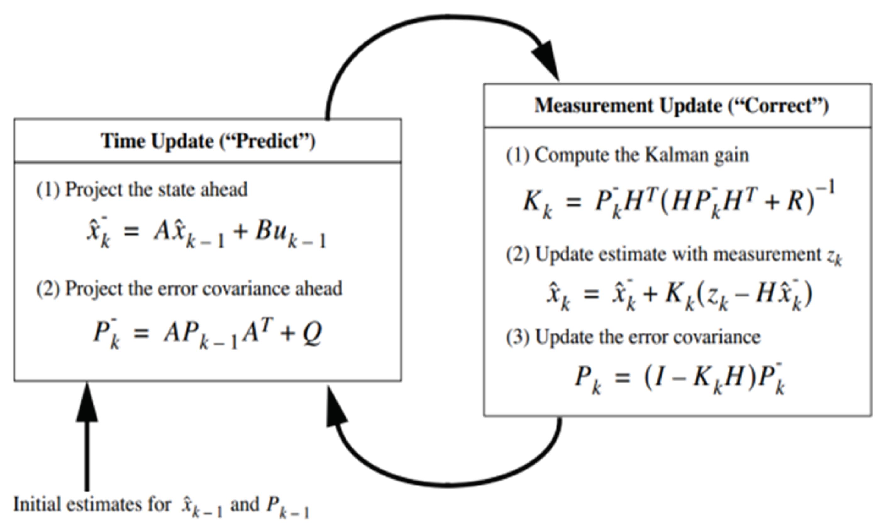 Sensors | Free Full-Text | Kalman Filter Based Load