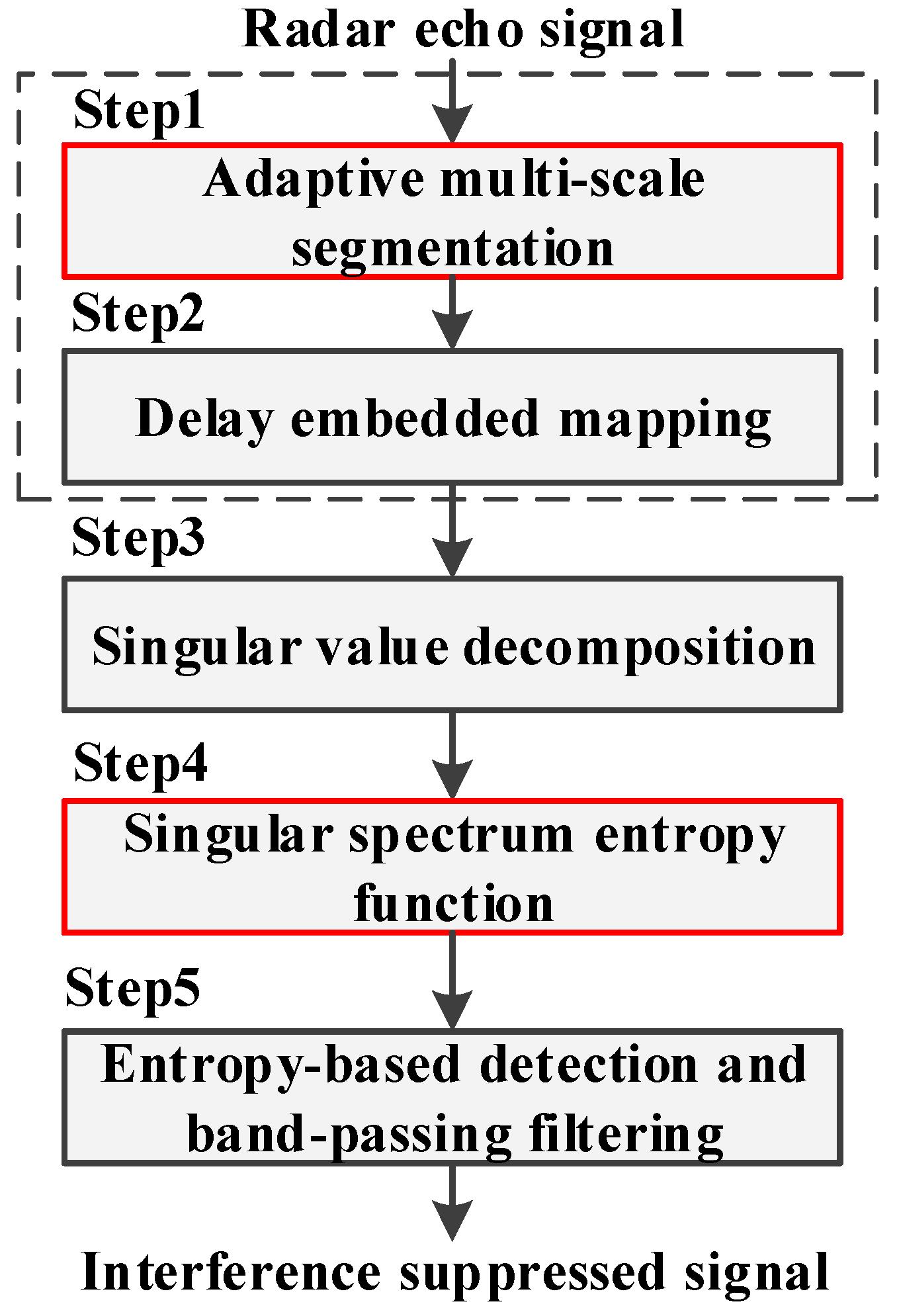 Sensors | Free Full-Text | A Novel Interference Suppression Method