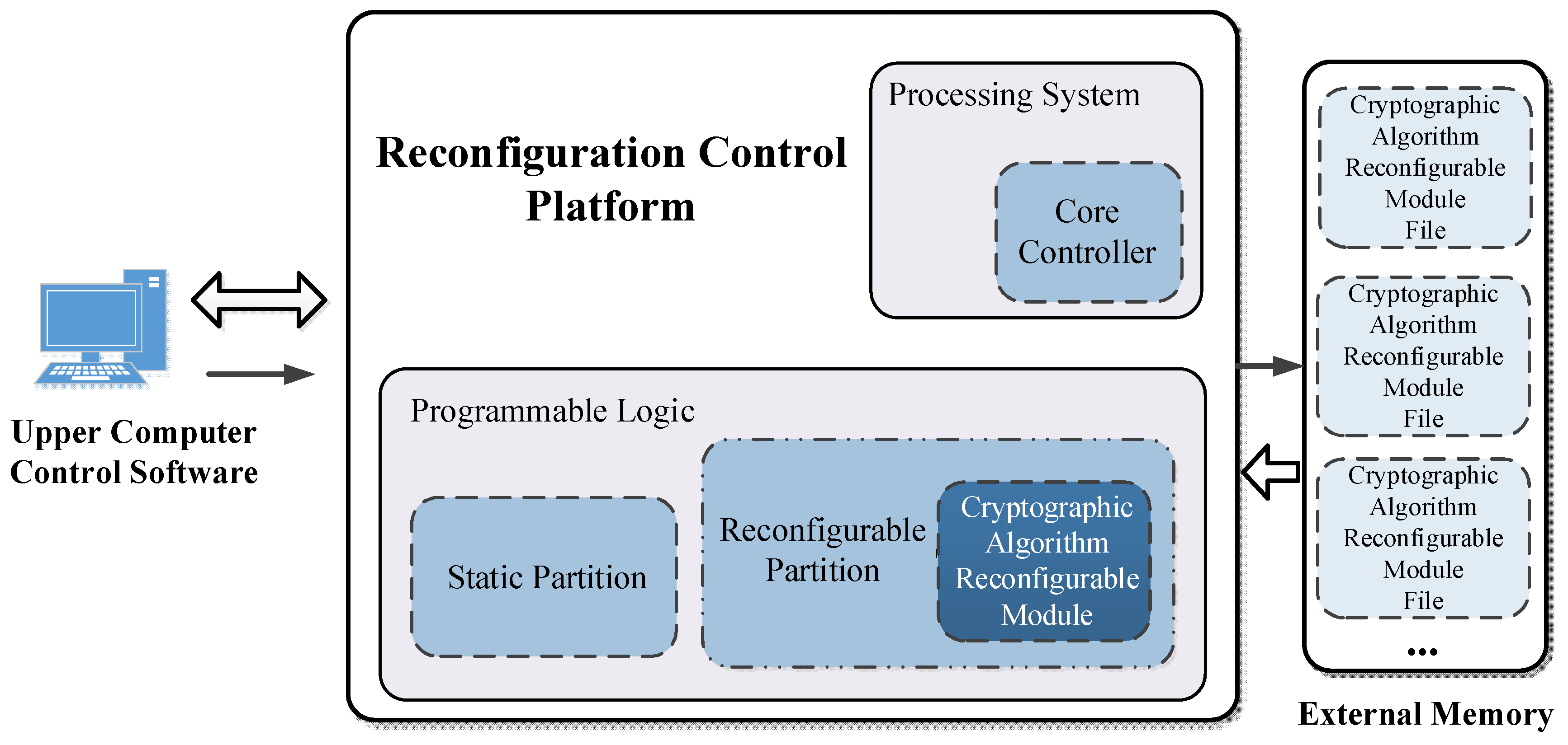 Sensors | Free Full-Text | Dynamically Reconfigurable Encryption and