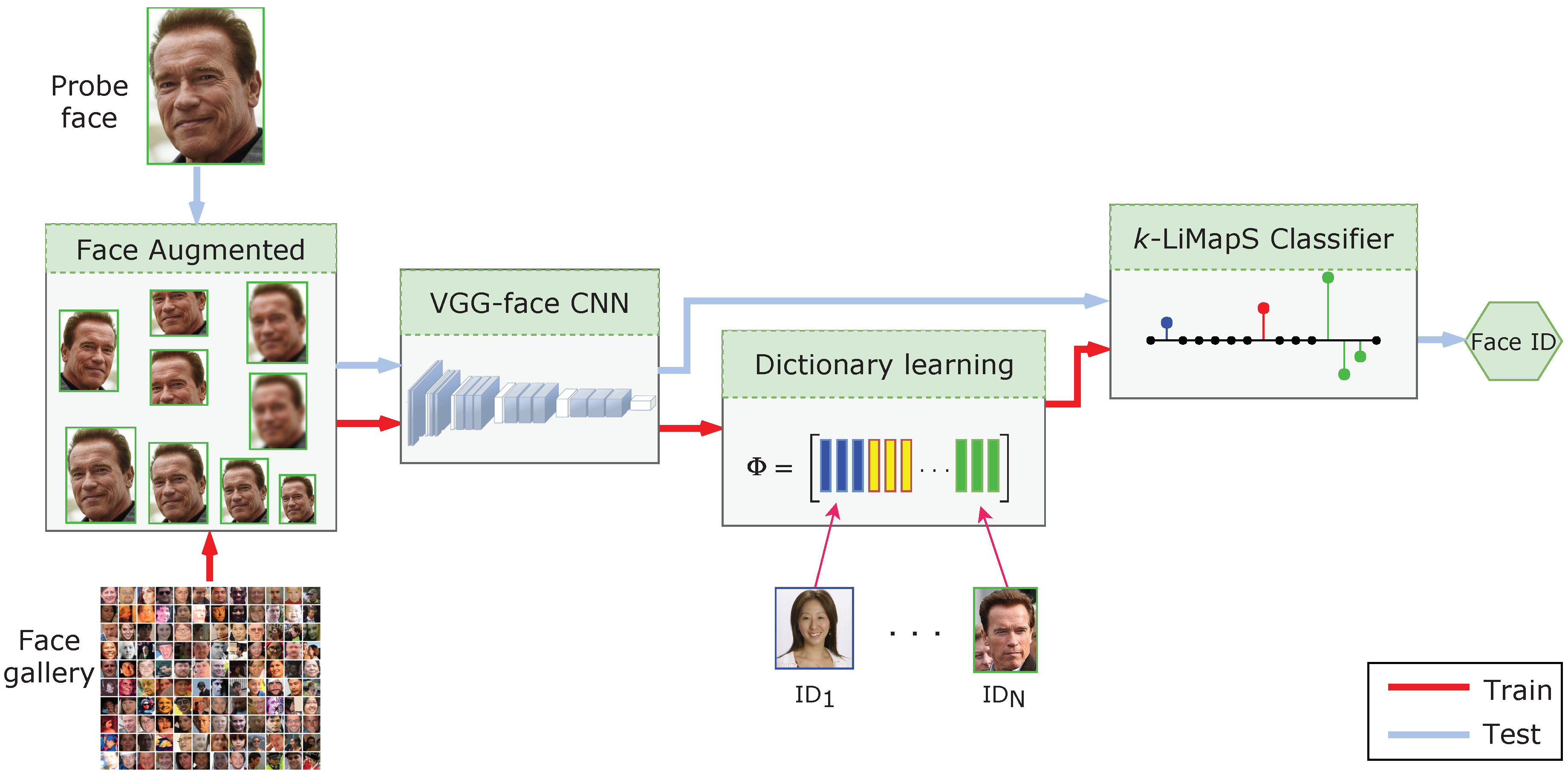 Sensors | Free Full-Text | Robust Single-Sample Face Recognition by