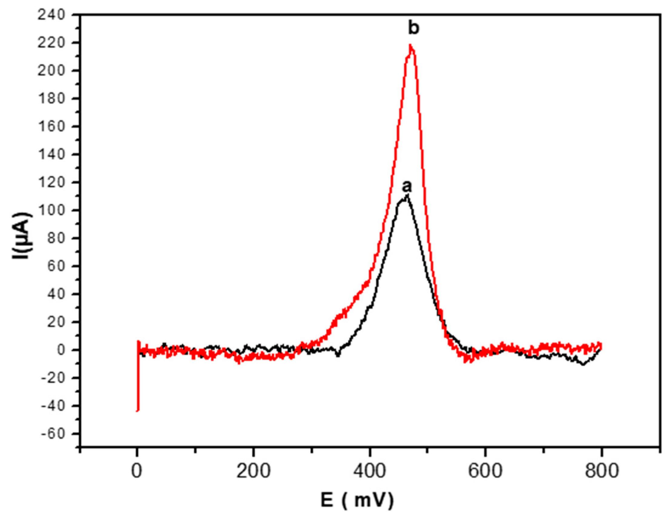 Sensors | Free Full-Text | Highly Sensitive Voltammetric