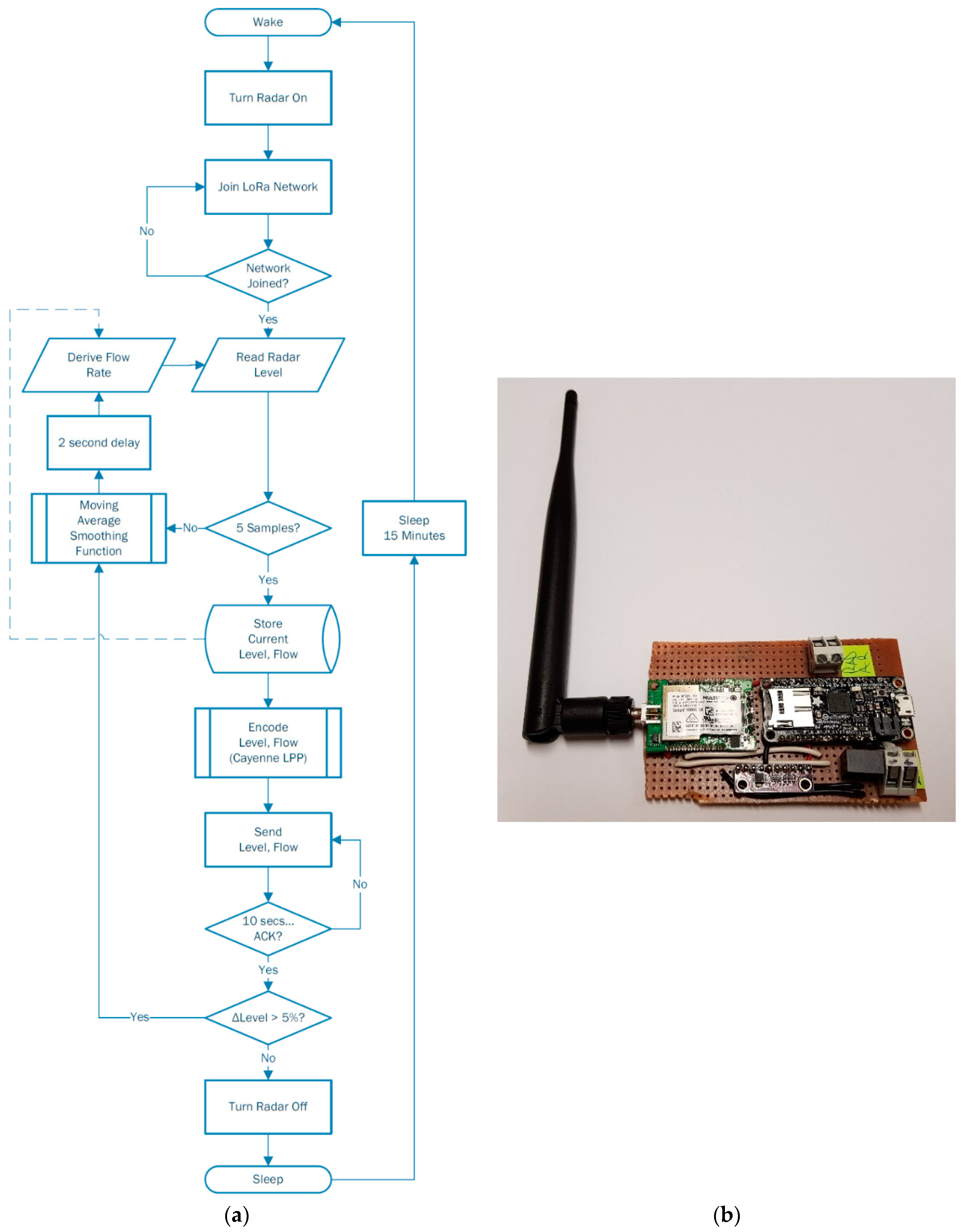 Sensors   Free Full-Text   Implementation of an IoT Based