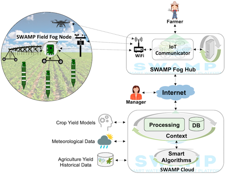 Sensors | Free Full-Text | Smart Water Management Platform