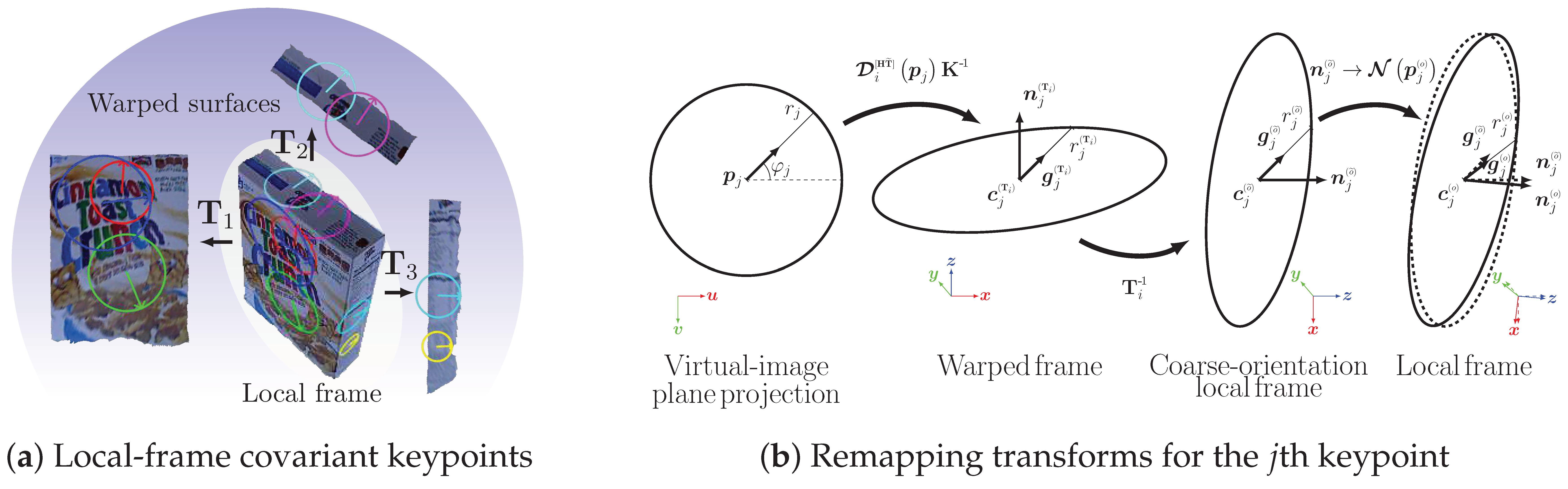 Opencv Remap Inverse