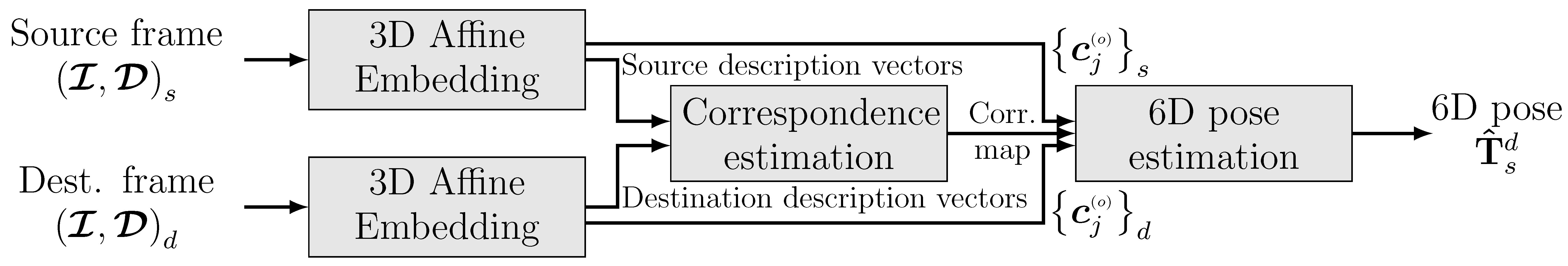 Sensors | Free Full-Text | 3D Affine: An Embedding of Local