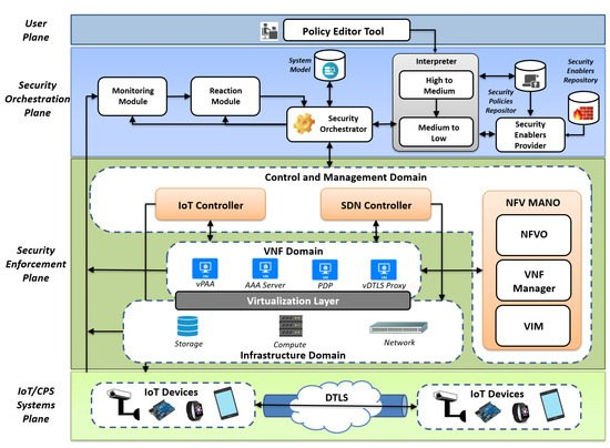 seven domains of a typical it infrastructure