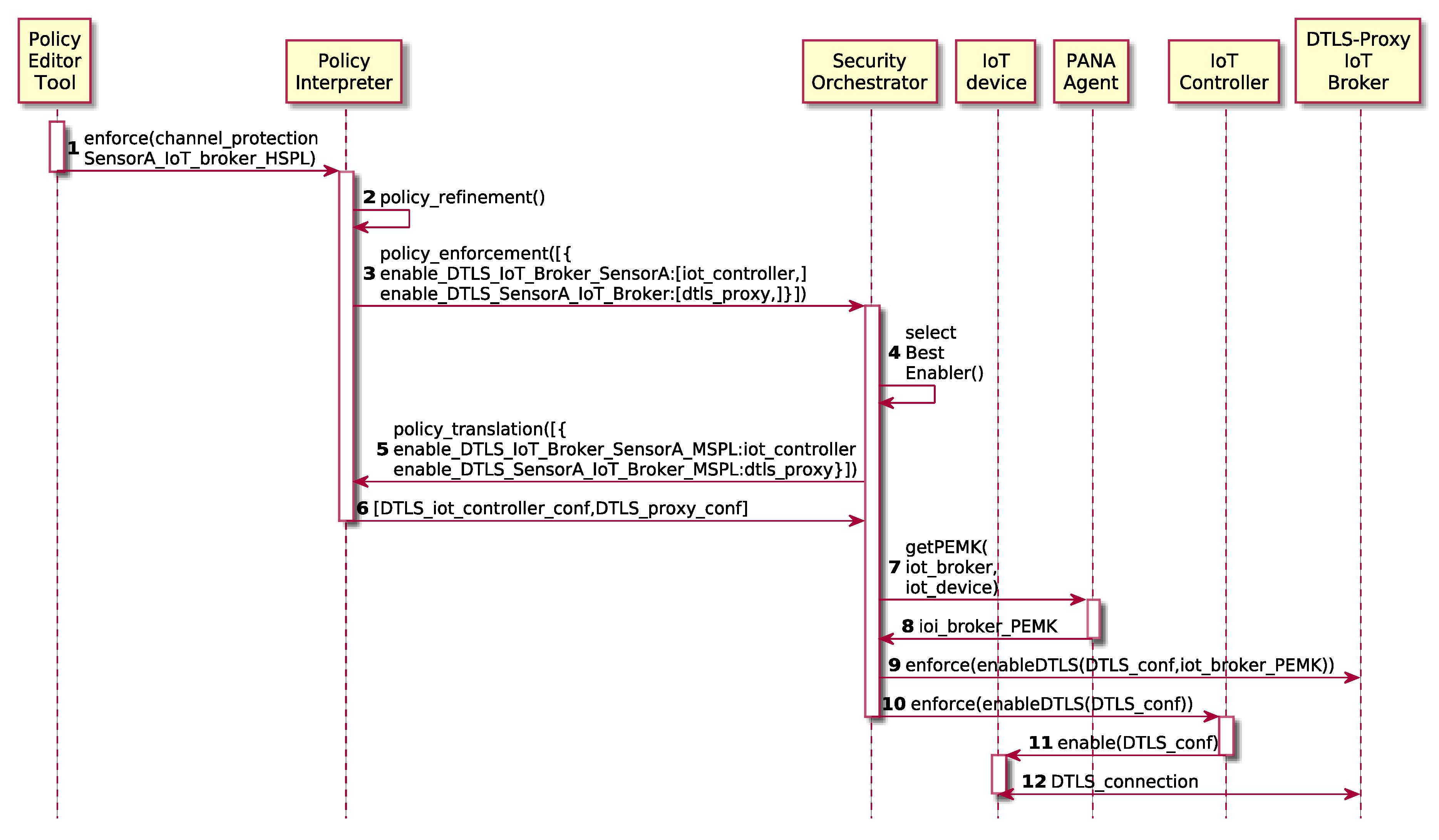 Sensors | Free Full-Text | Enabling Virtual AAA Management