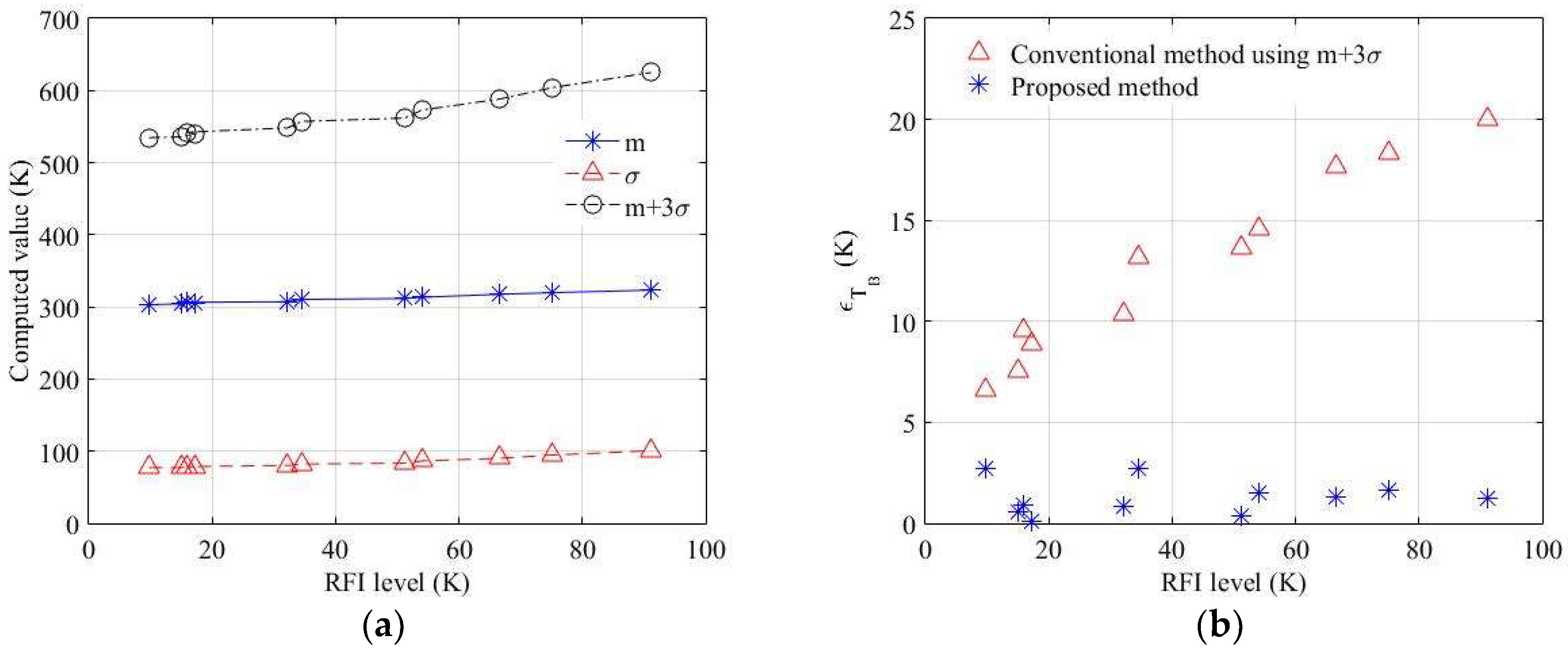 Sensors | Free Full-Text | Statistical Approach to Spectrogram