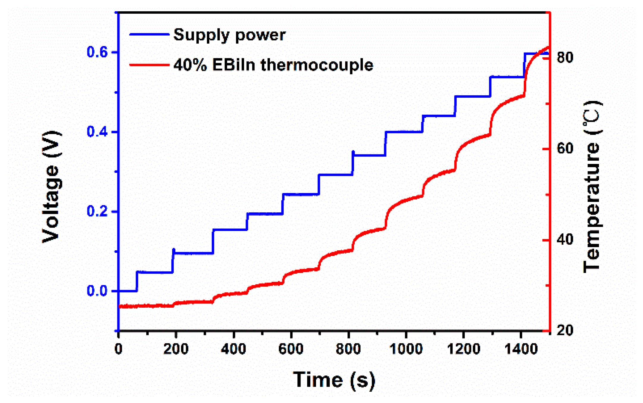Thermocouple Physics
