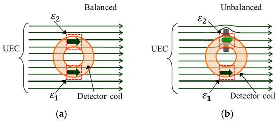 Sensors | Special Issue : Magnetic Sensors