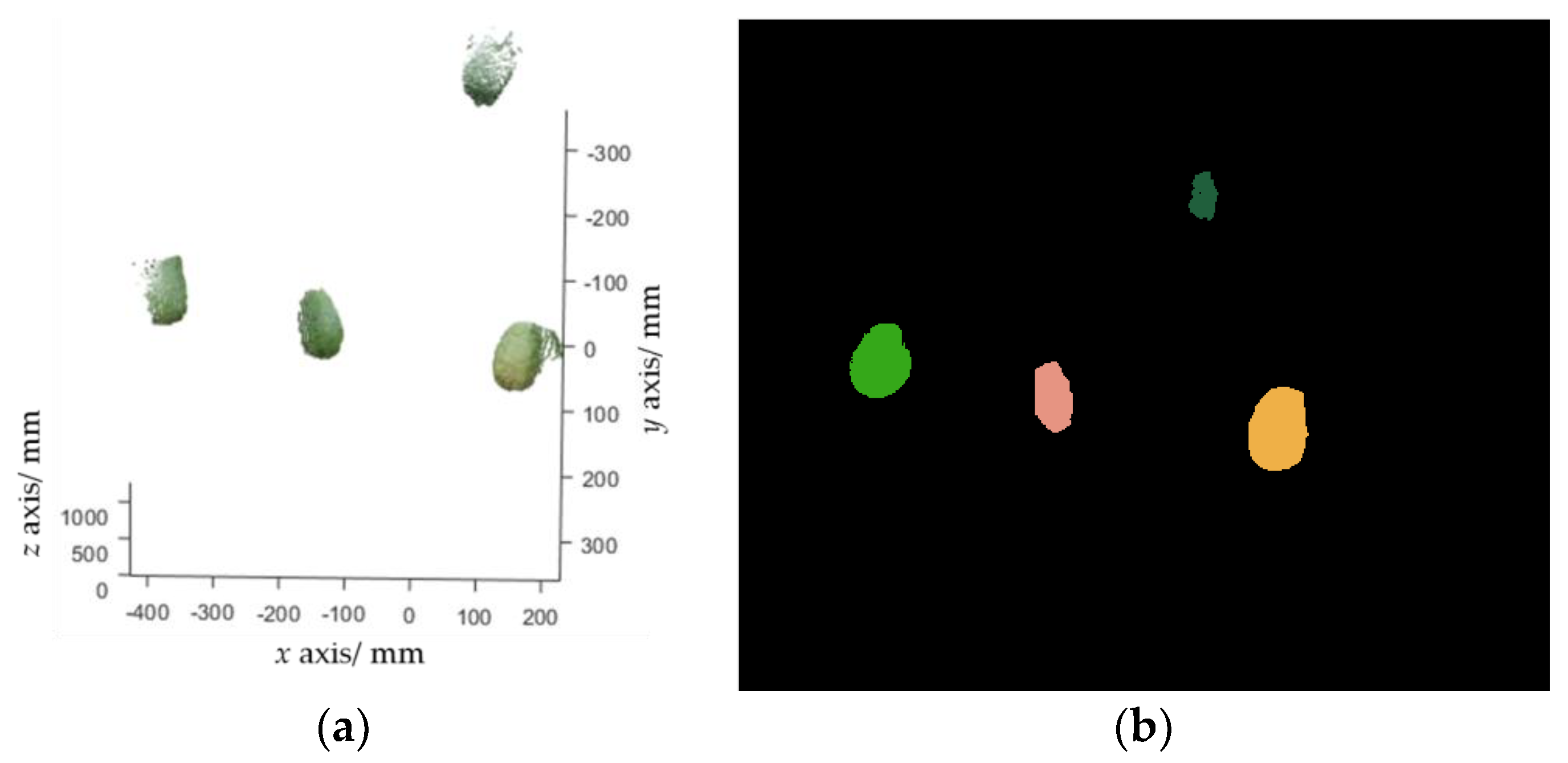 Sensors | Free Full-Text | Guava Detection and Pose Estimation Using