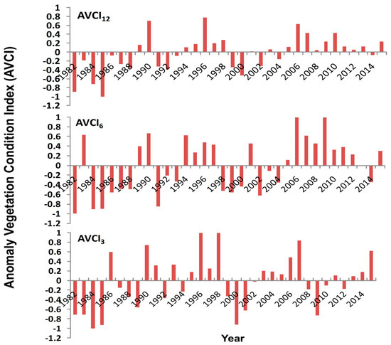 Sensors | Free Full-Text | Spatial and Temporal Variation of
