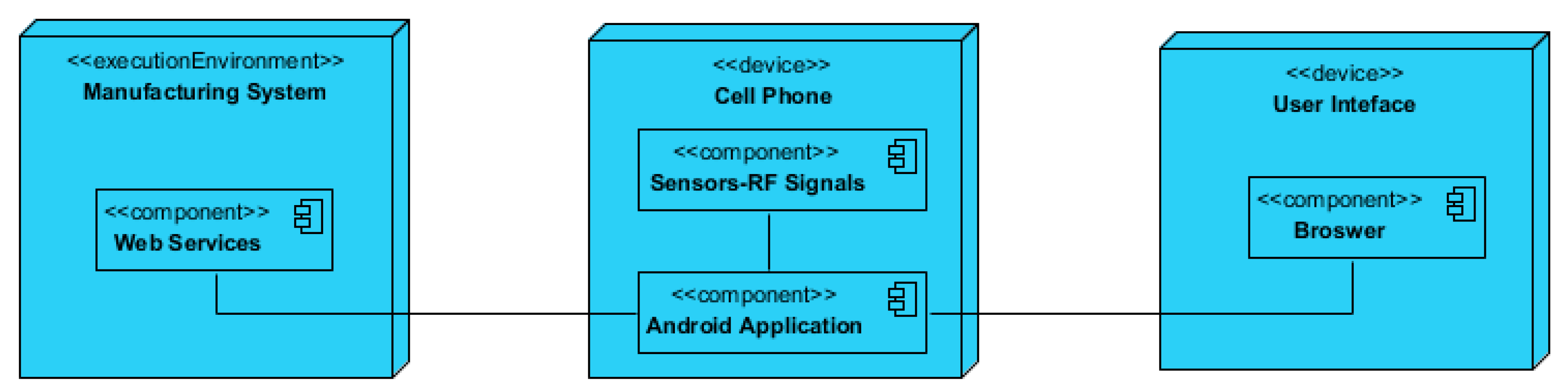 Sensors | Free Full-Text | An Approach for Managing