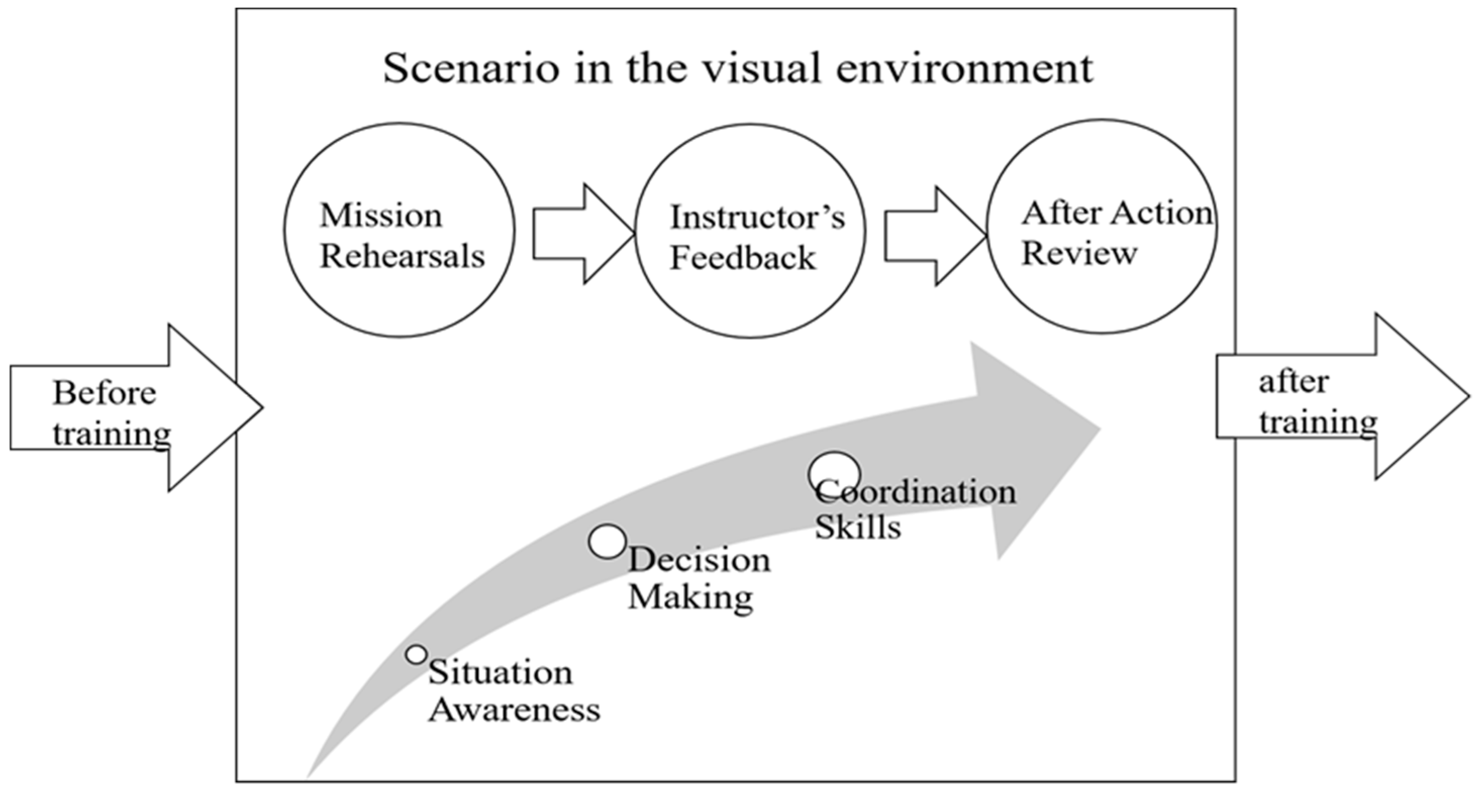 Sensors | Free Full-Text | A Virtual Reality Soldier Simulator with