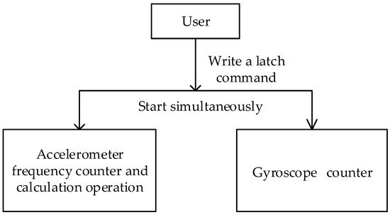 Sensors | Special Issue : Gyroscopes and Accelerometers