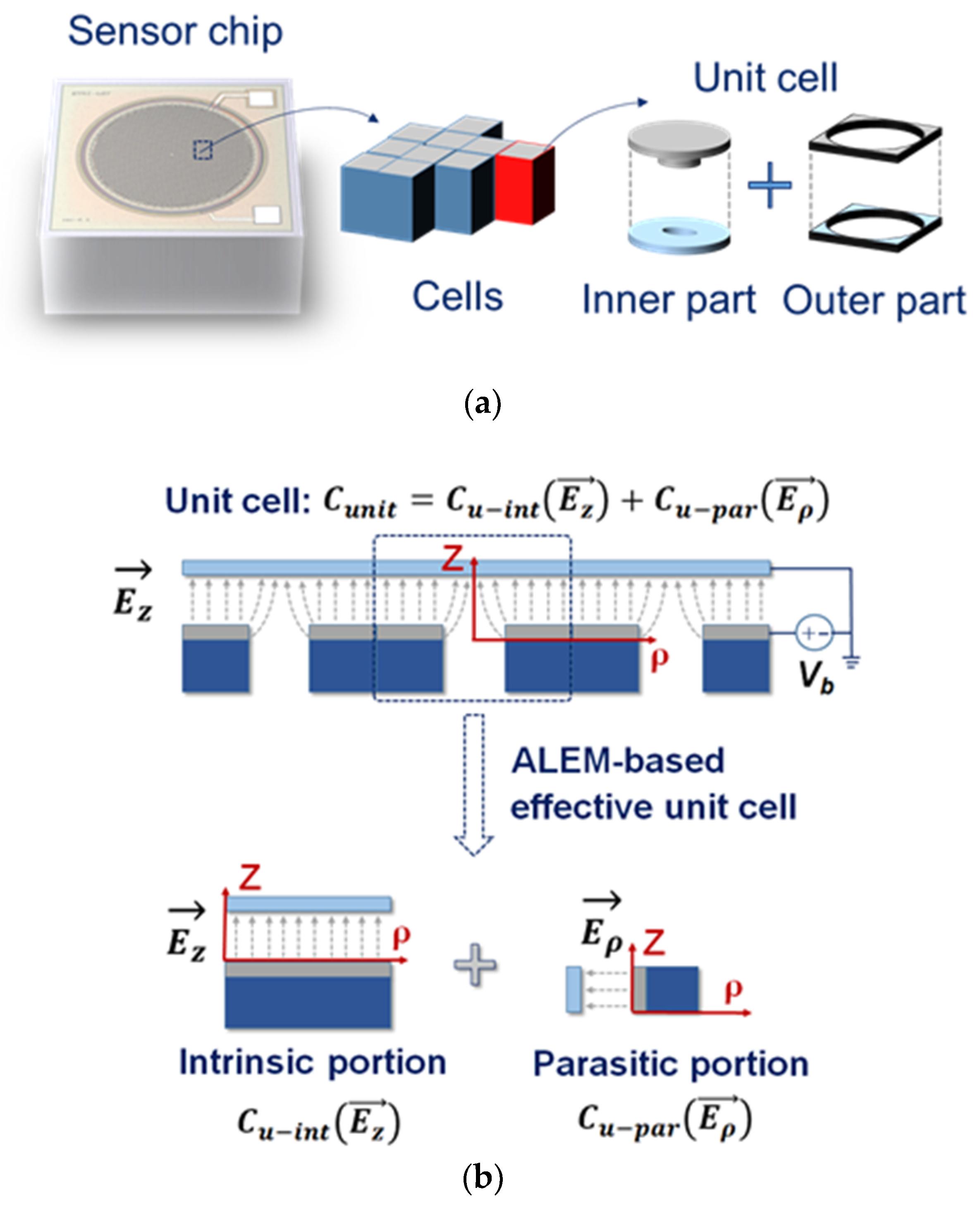 Sensors   Free Full-Text   Wafer-Level-Based Open-Circuit