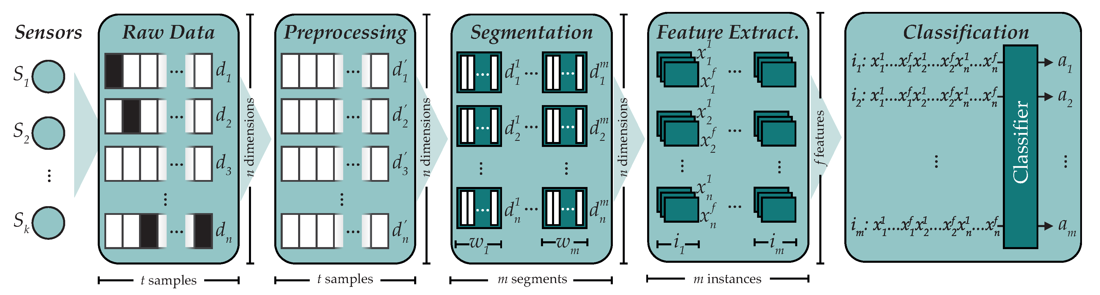Sensors | Free Full-Text | A Comparison of Machine Learning and Deep